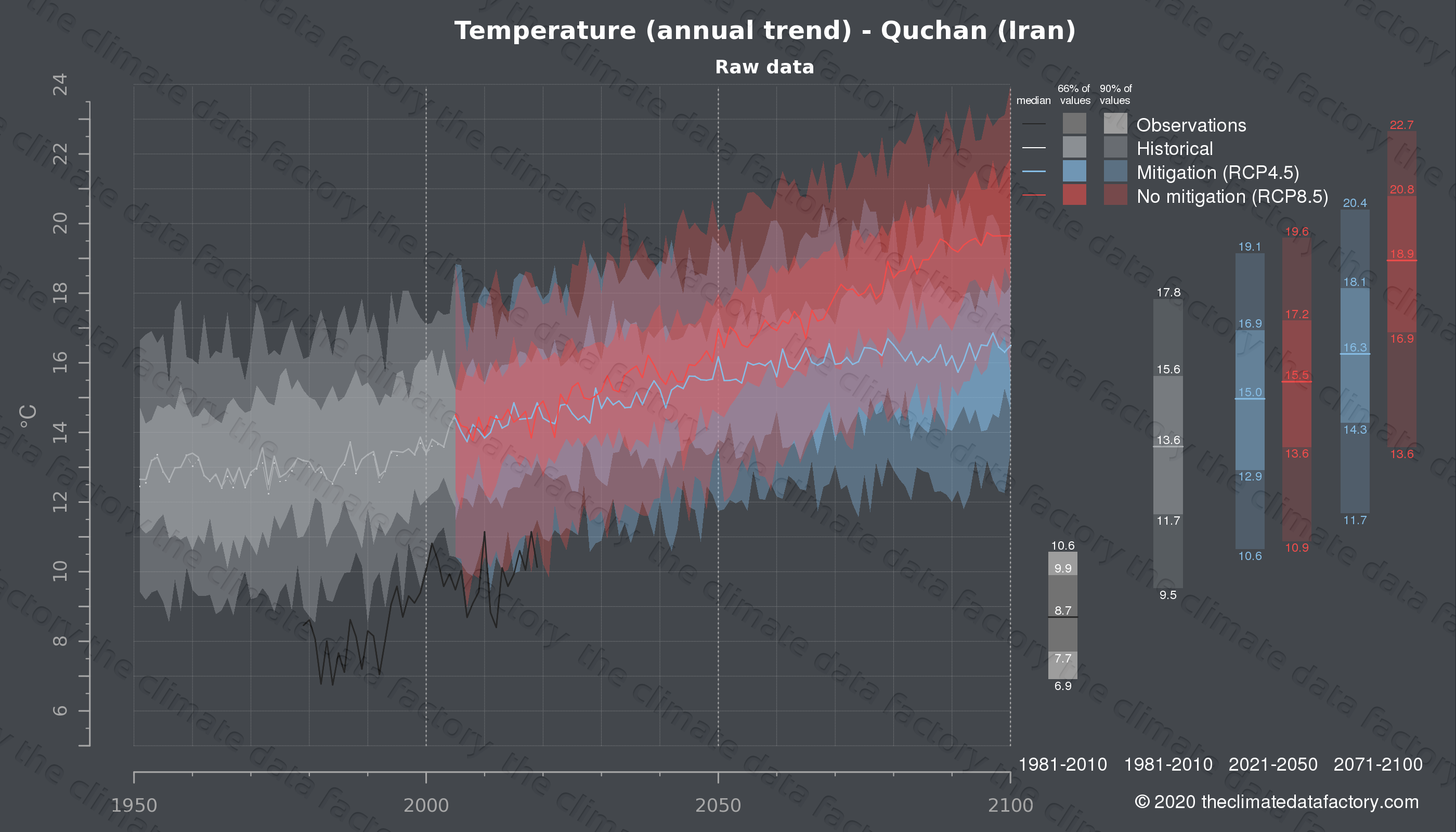 Graphic of projected temperature for Quchan (Iran) under two climate change mitigation policy scenarios (RCP4.5, RCP8.5). Represented climate data are raw data from IPCC models. https://theclimatedatafactory.com