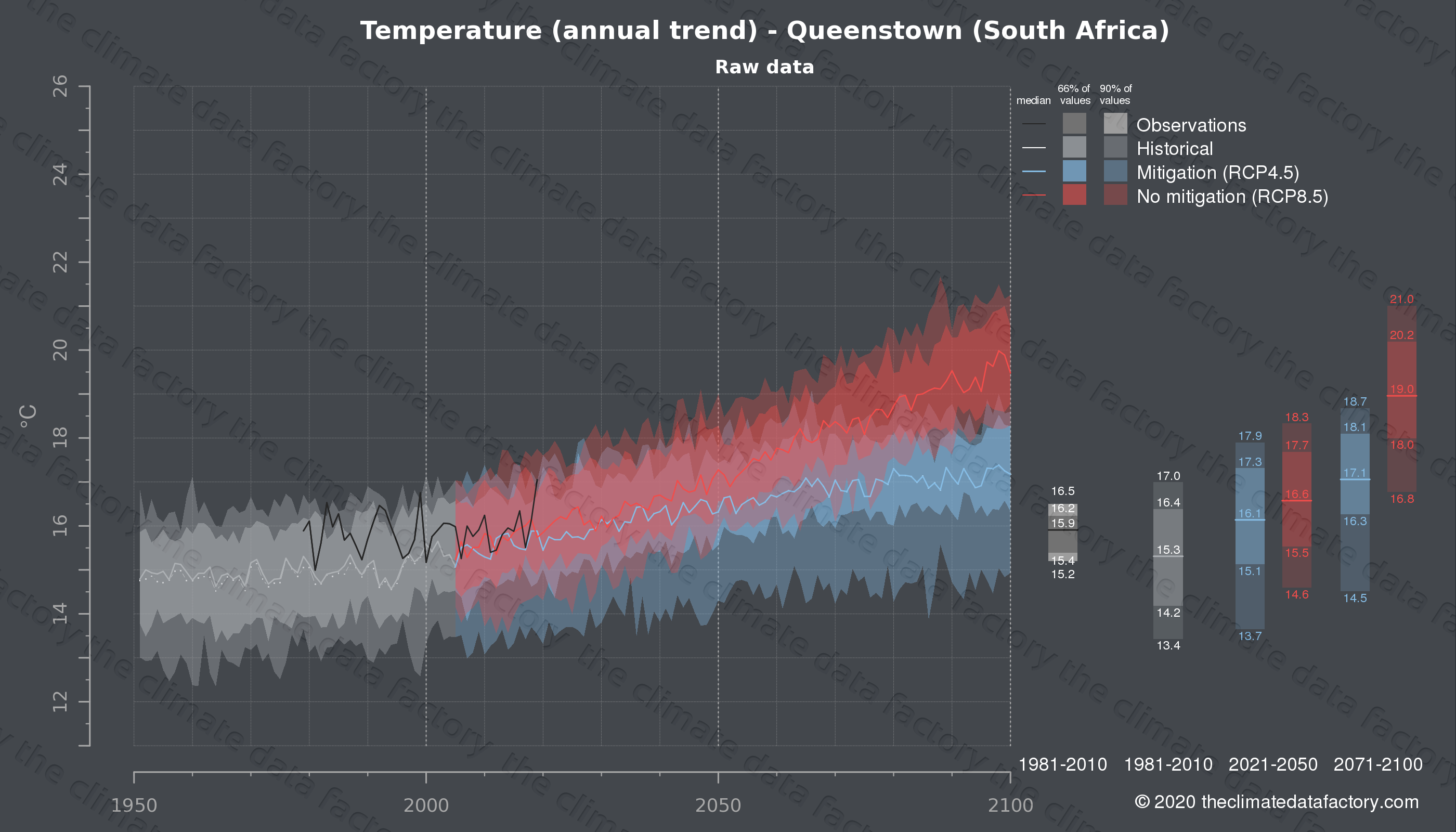 Graphic of projected temperature for Queenstown (South Africa) under two climate change mitigation policy scenarios (RCP4.5, RCP8.5). Represented climate data are raw data from IPCC models. https://theclimatedatafactory.com