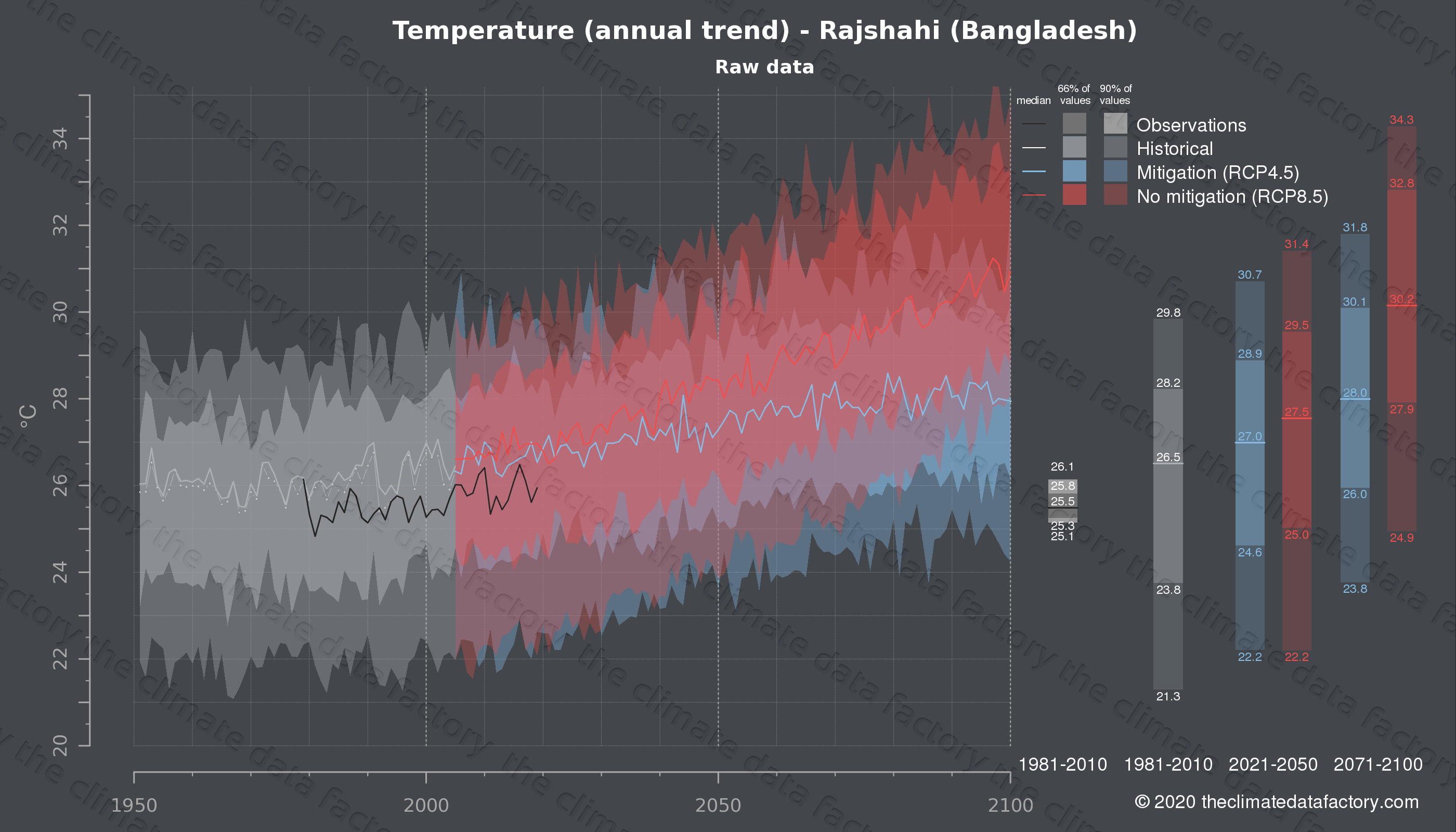 Graphic of projected temperature for Rajshahi (Bangladesh) under two climate change mitigation policy scenarios (RCP4.5, RCP8.5). Represented climate data are raw data from IPCC models. https://theclimatedatafactory.com