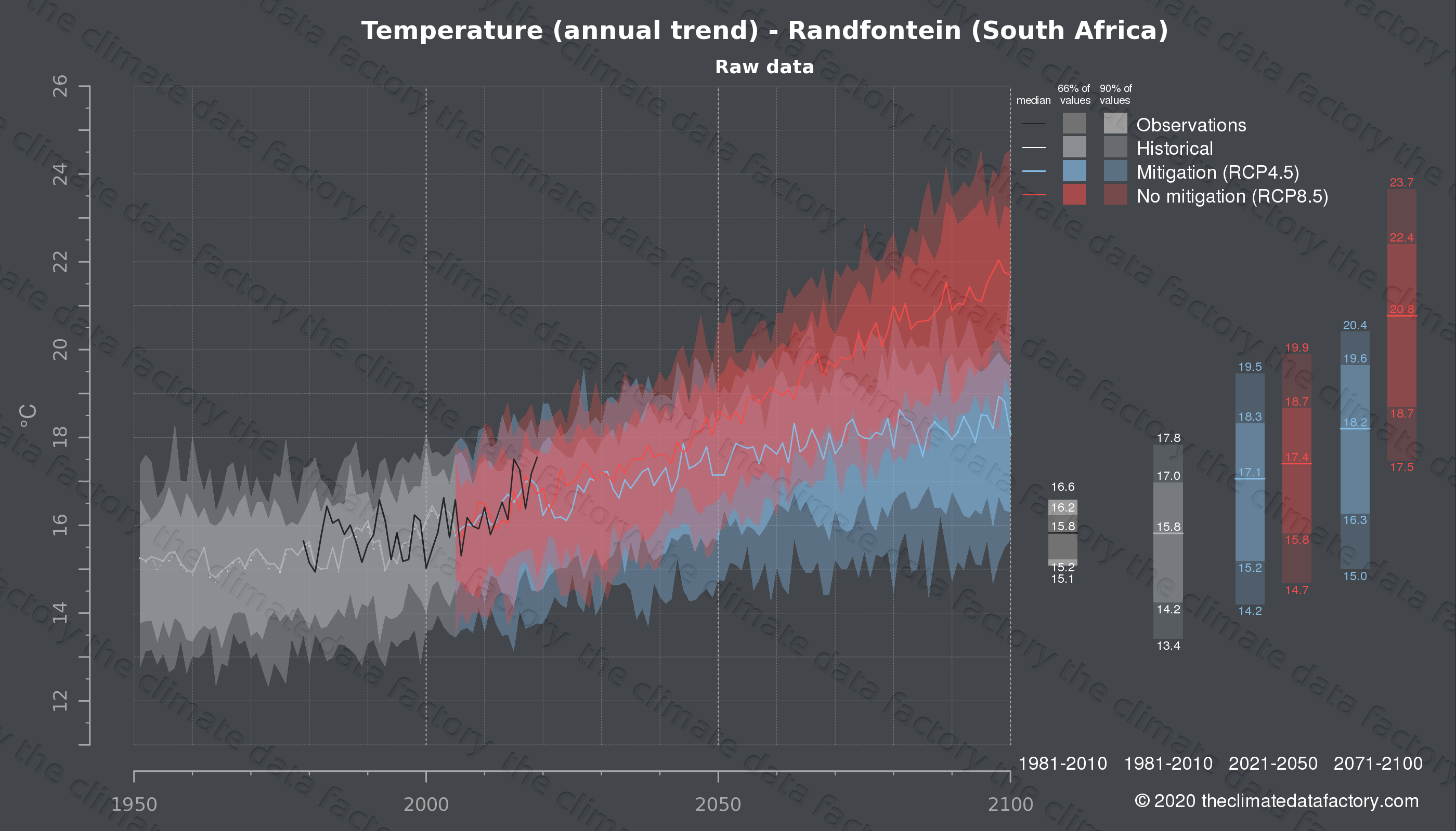 Graphic of projected temperature for Randfontein (South Africa) under two climate change mitigation policy scenarios (RCP4.5, RCP8.5). Represented climate data are raw data from IPCC models. https://theclimatedatafactory.com