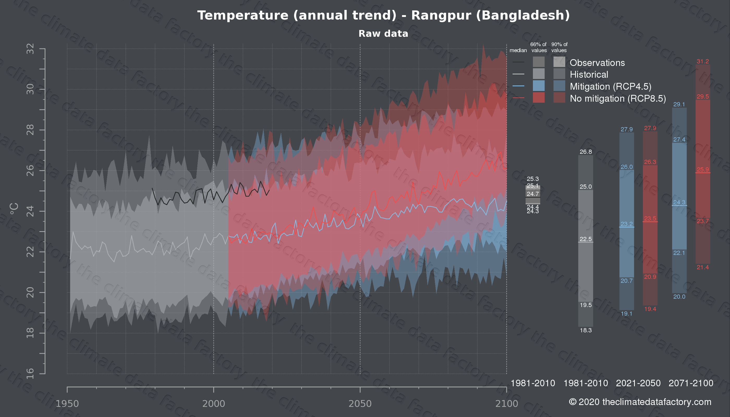 Graphic of projected temperature for Rangpur (Bangladesh) under two climate change mitigation policy scenarios (RCP4.5, RCP8.5). Represented climate data are raw data from IPCC models. https://theclimatedatafactory.com