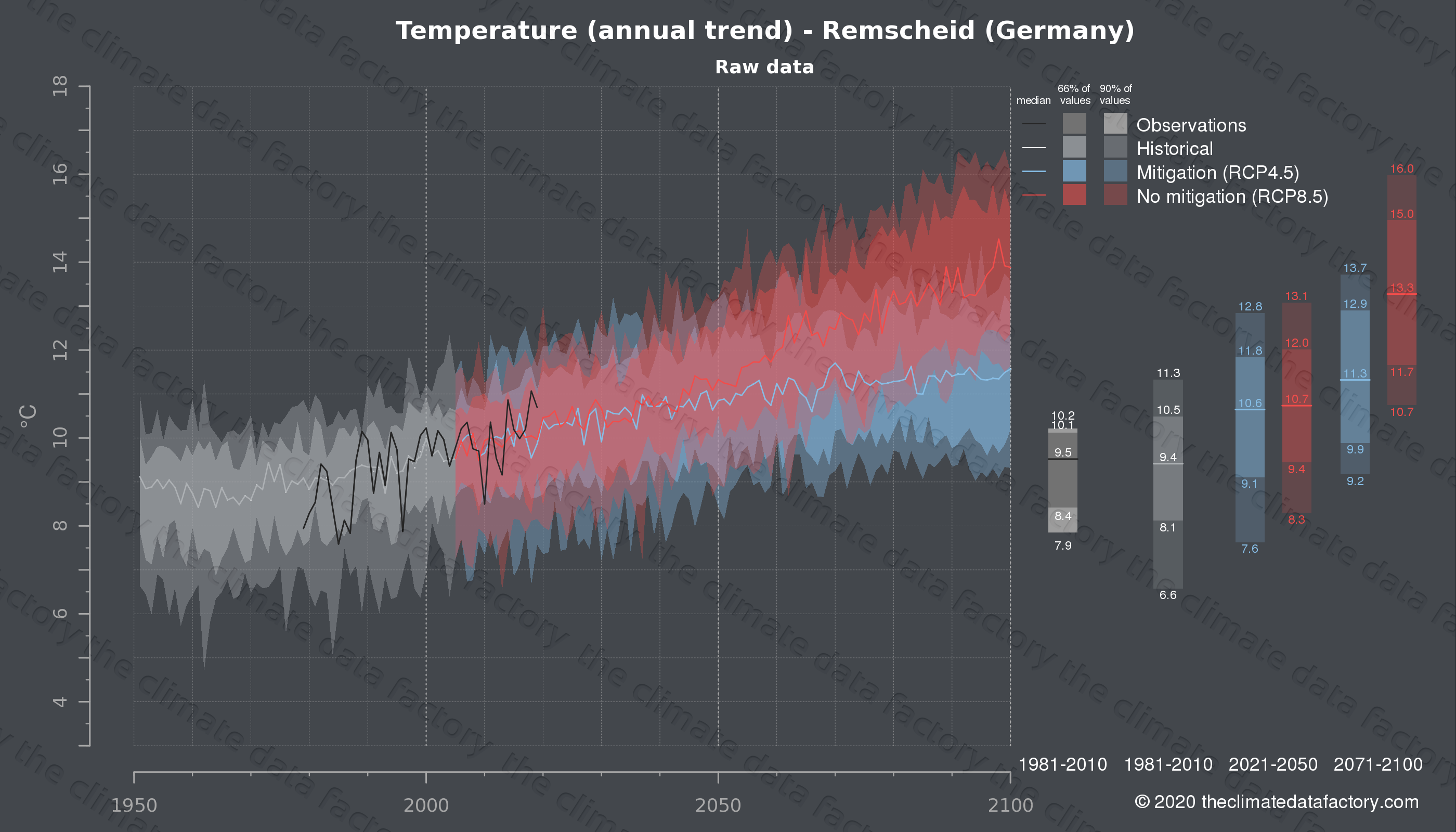 Graphic of projected temperature for Remscheid (Germany) under two climate change mitigation policy scenarios (RCP4.5, RCP8.5). Represented climate data are raw data from IPCC models. https://theclimatedatafactory.com