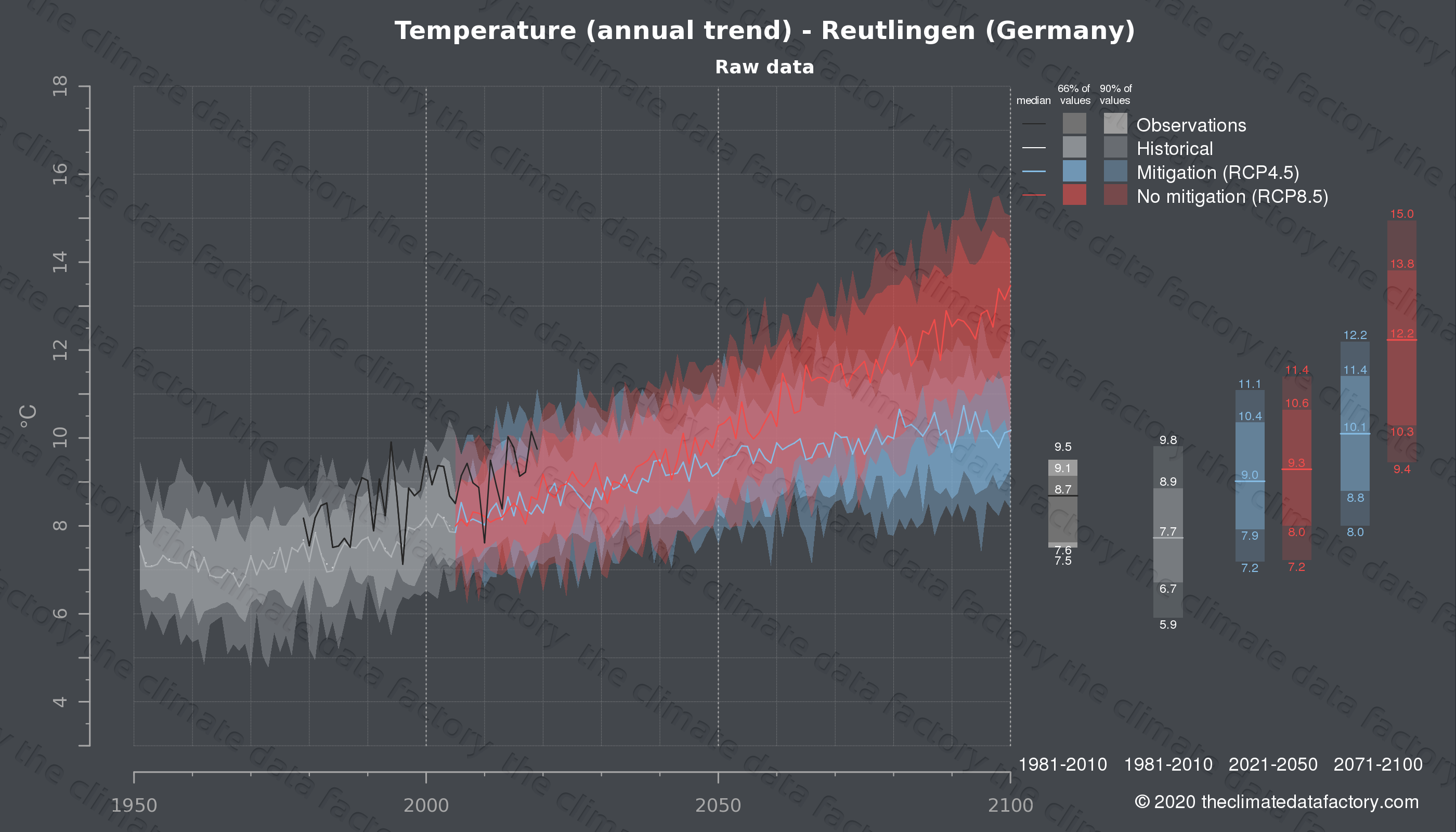 Graphic of projected temperature for Reutlingen (Germany) under two climate change mitigation policy scenarios (RCP4.5, RCP8.5). Represented climate data are raw data from IPCC models. https://theclimatedatafactory.com