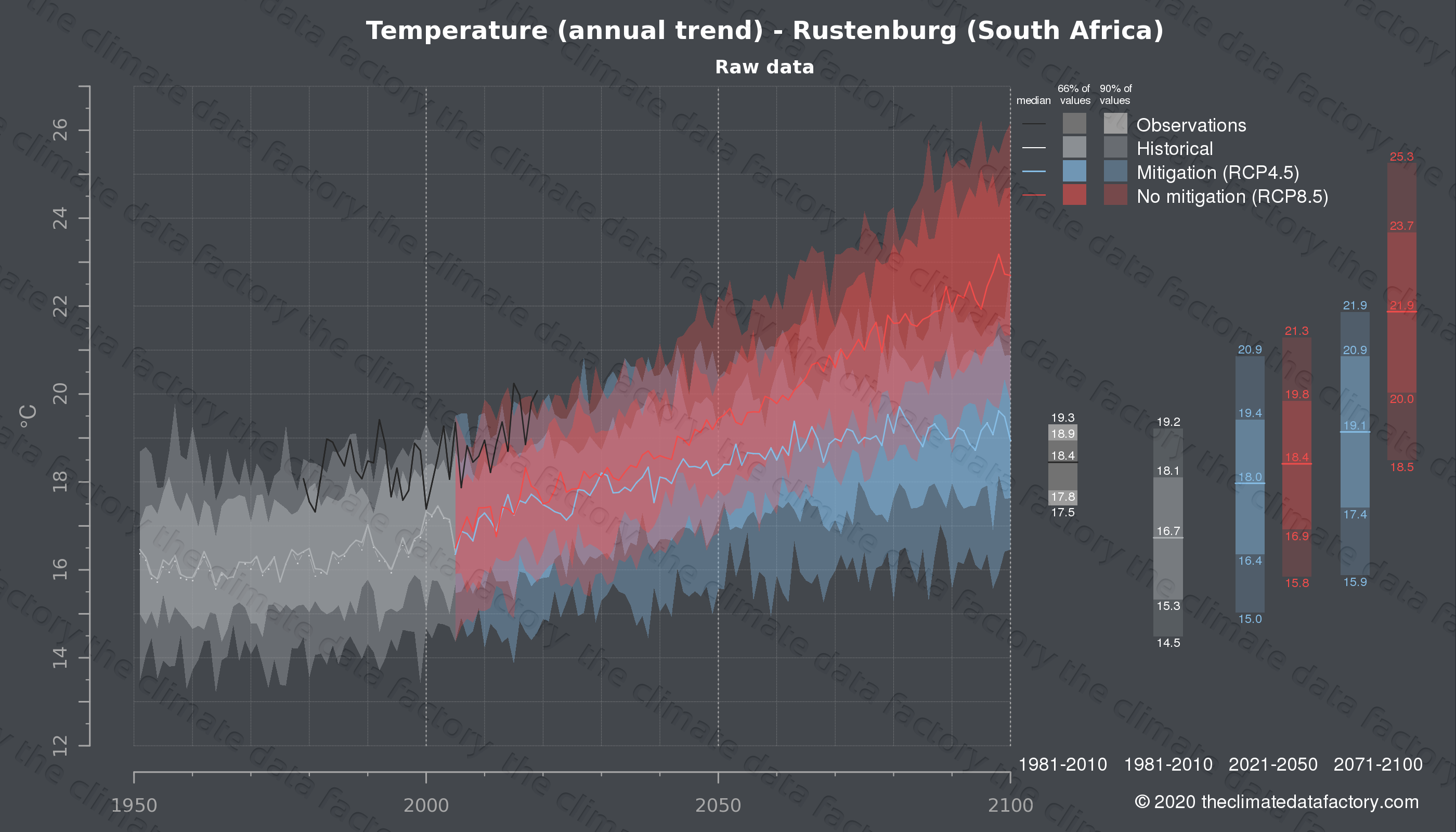 Graphic of projected temperature for Rustenburg (South Africa) under two climate change mitigation policy scenarios (RCP4.5, RCP8.5). Represented climate data are raw data from IPCC models. https://theclimatedatafactory.com