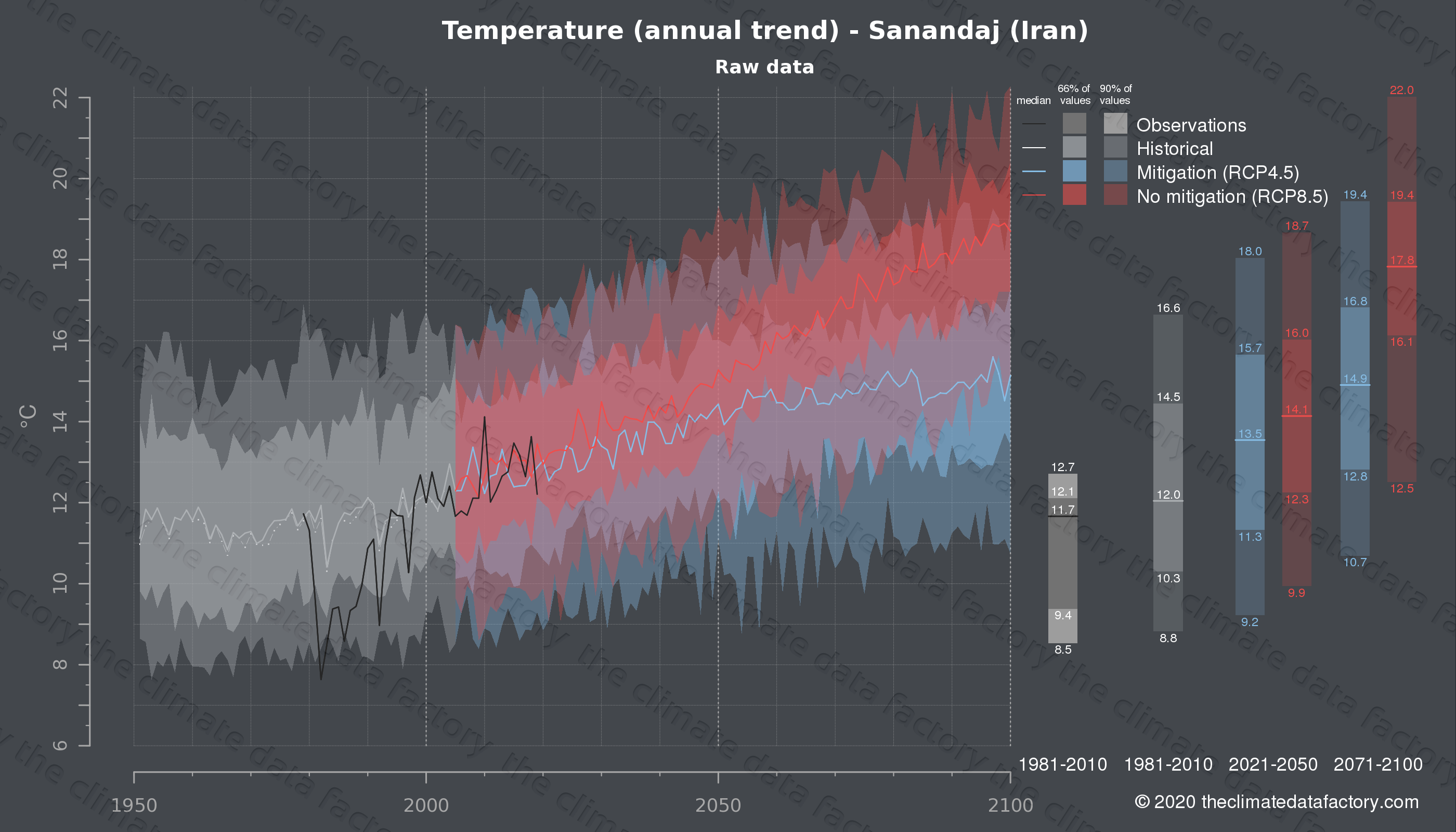 Graphic of projected temperature for Sanandaj (Iran) under two climate change mitigation policy scenarios (RCP4.5, RCP8.5). Represented climate data are raw data from IPCC models. https://theclimatedatafactory.com