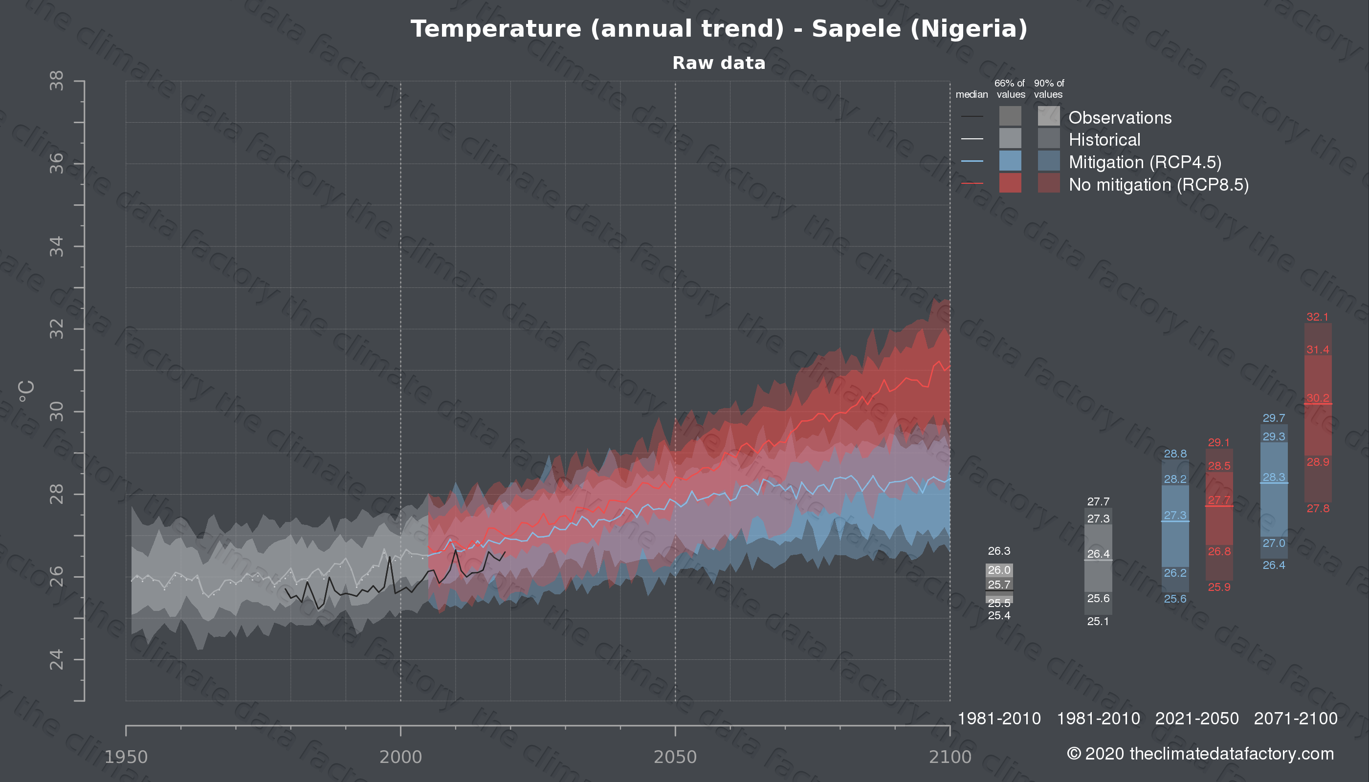 Graphic of projected temperature for Sapele (Nigeria) under two climate change mitigation policy scenarios (RCP4.5, RCP8.5). Represented climate data are raw data from IPCC models. https://theclimatedatafactory.com