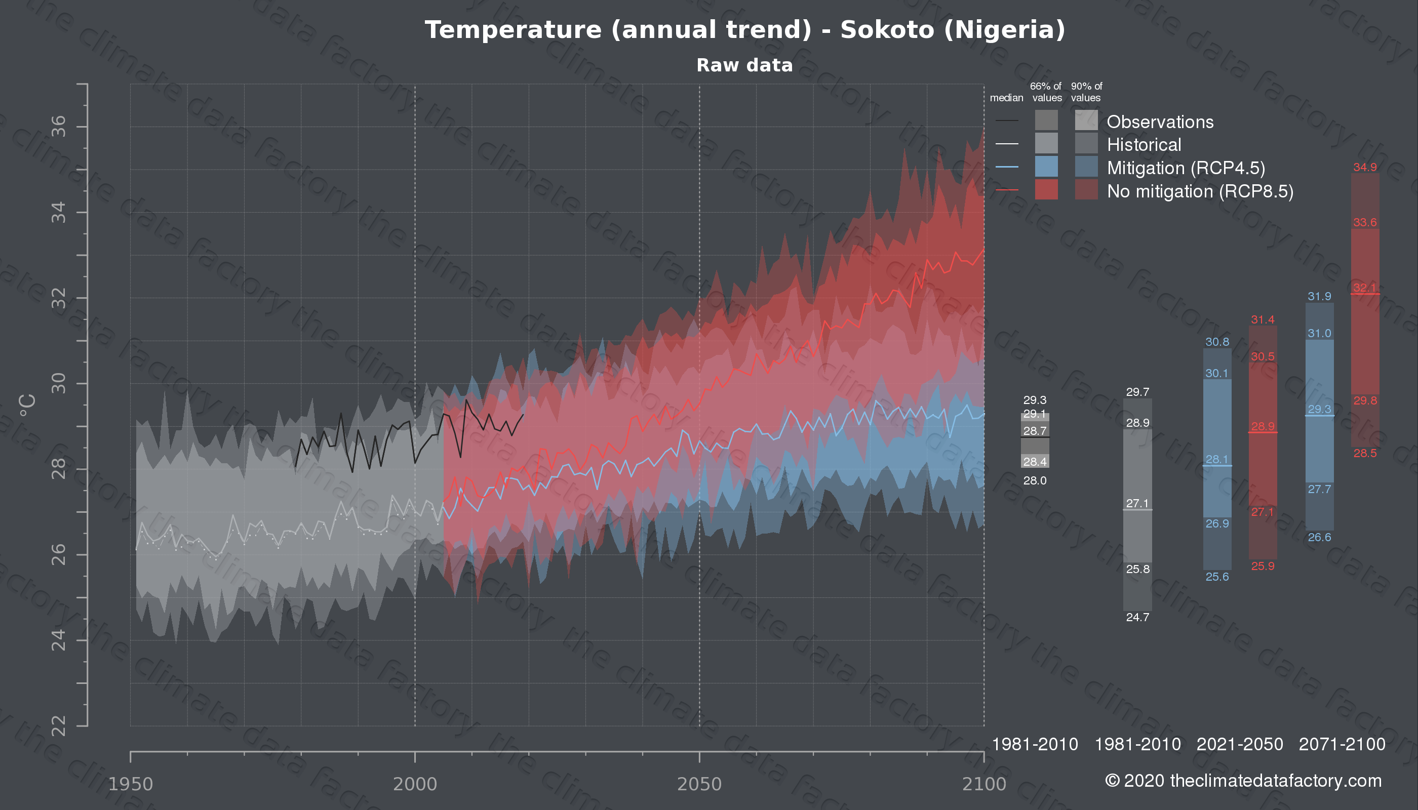 Graphic of projected temperature for Sokoto (Nigeria) under two climate change mitigation policy scenarios (RCP4.5, RCP8.5). Represented climate data are raw data from IPCC models. https://theclimatedatafactory.com