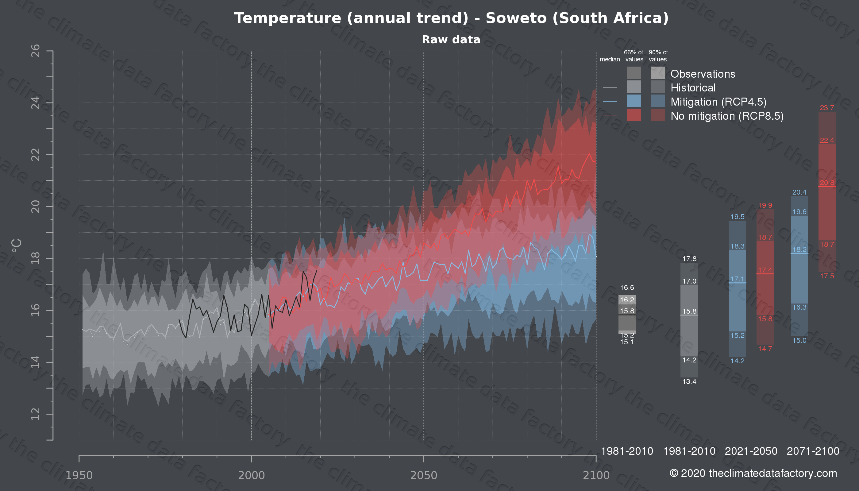 Graphic of projected temperature for Soweto (South Africa) under two climate change mitigation policy scenarios (RCP4.5, RCP8.5). Represented climate data are raw data from IPCC models. https://theclimatedatafactory.com