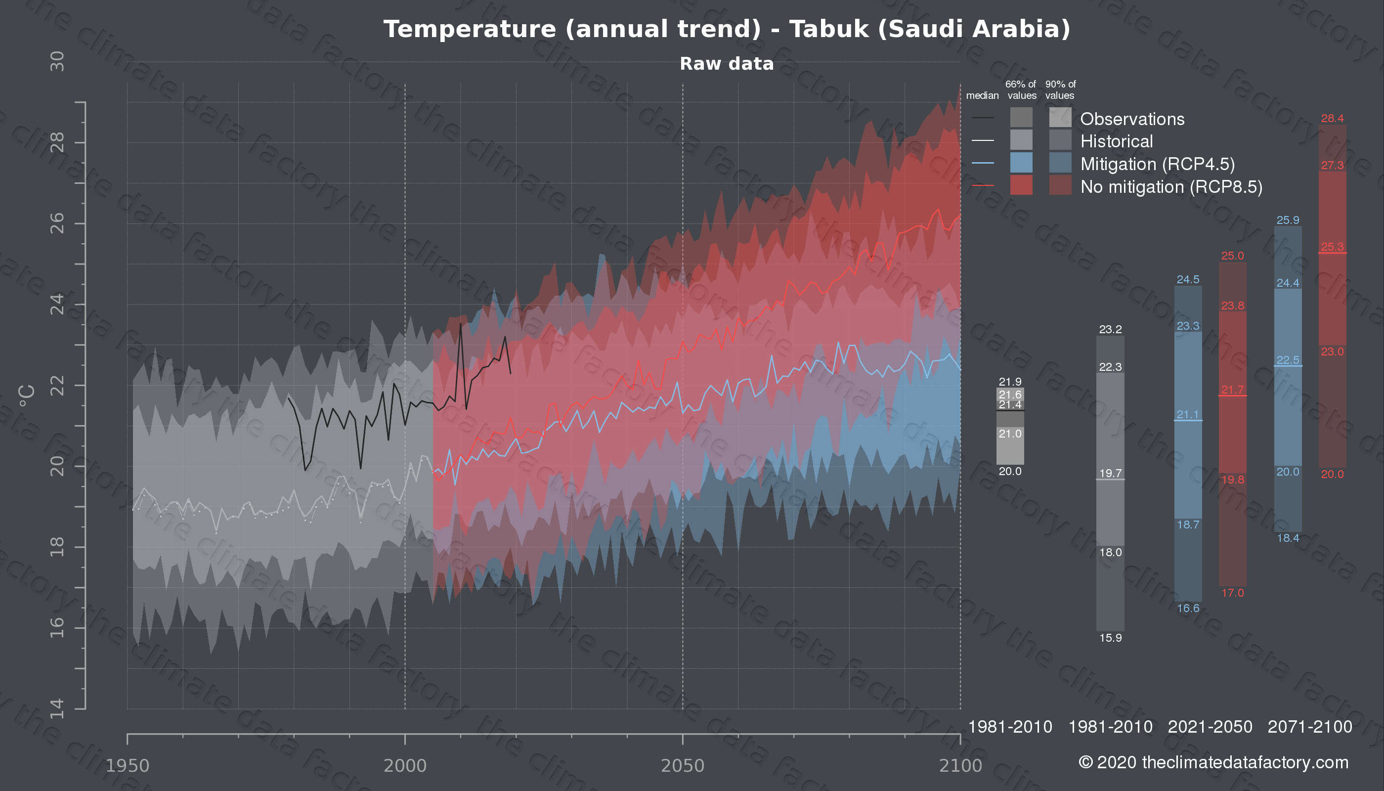 Graphic of projected temperature for Tabuk (Saudi Arabia) under two climate change mitigation policy scenarios (RCP4.5, RCP8.5). Represented climate data are raw data from IPCC models. https://theclimatedatafactory.com