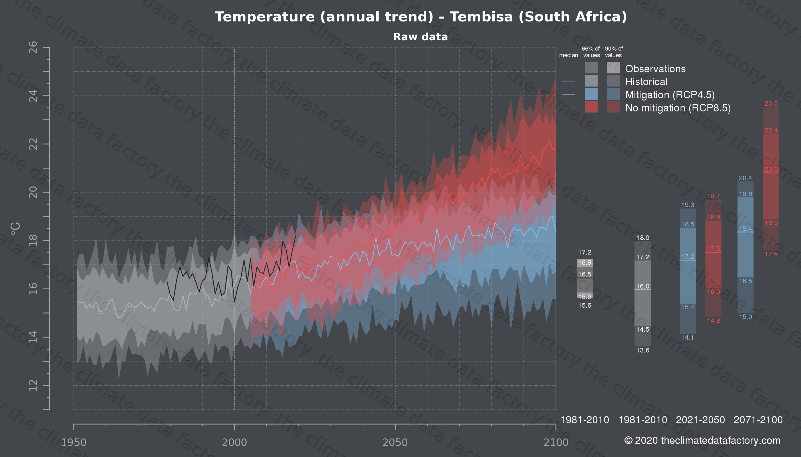 Graphic of projected temperature for Tembisa (South Africa) under two climate change mitigation policy scenarios (RCP4.5, RCP8.5). Represented climate data are raw data from IPCC models. https://theclimatedatafactory.com