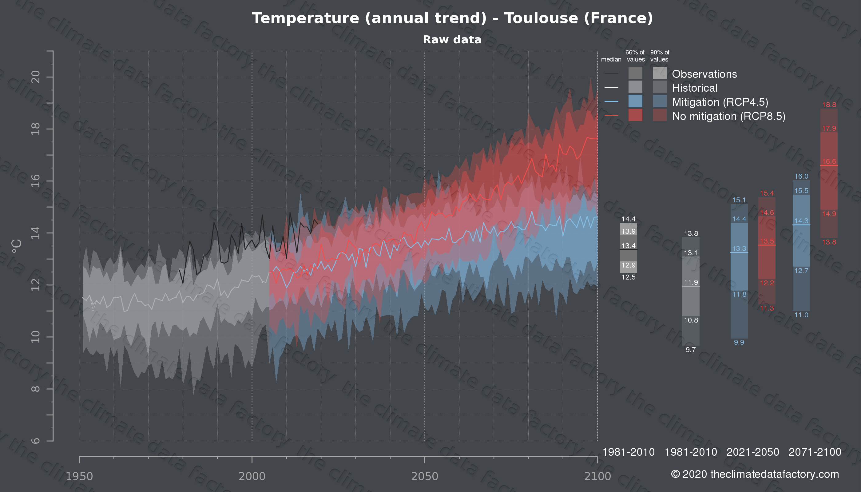 Graphic of projected temperature for Toulouse (France) under two climate change mitigation policy scenarios (RCP4.5, RCP8.5). Represented climate data are raw data from IPCC models. https://theclimatedatafactory.com
