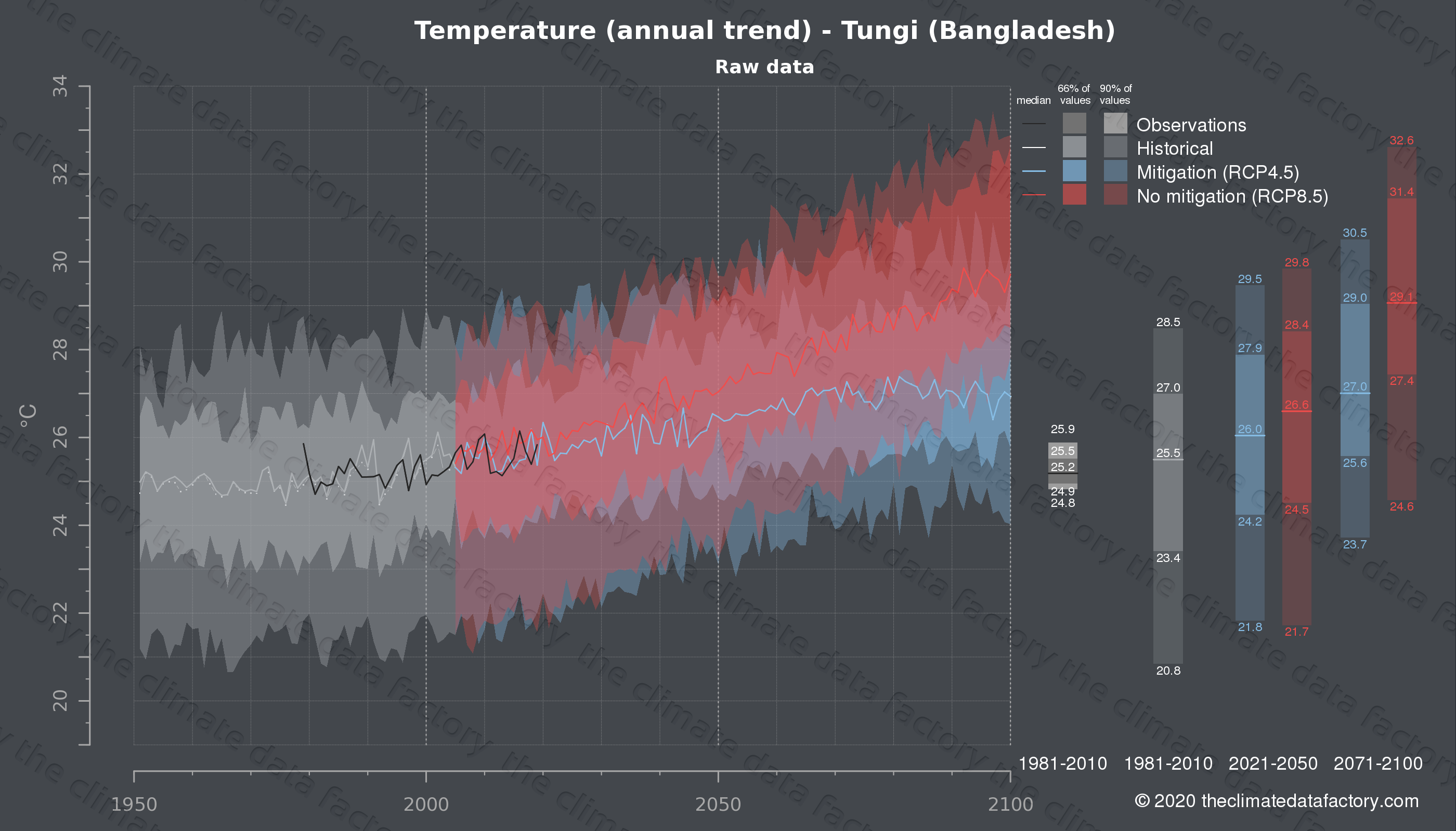 Graphic of projected temperature for Tungi (Bangladesh) under two climate change mitigation policy scenarios (RCP4.5, RCP8.5). Represented climate data are raw data from IPCC models. https://theclimatedatafactory.com