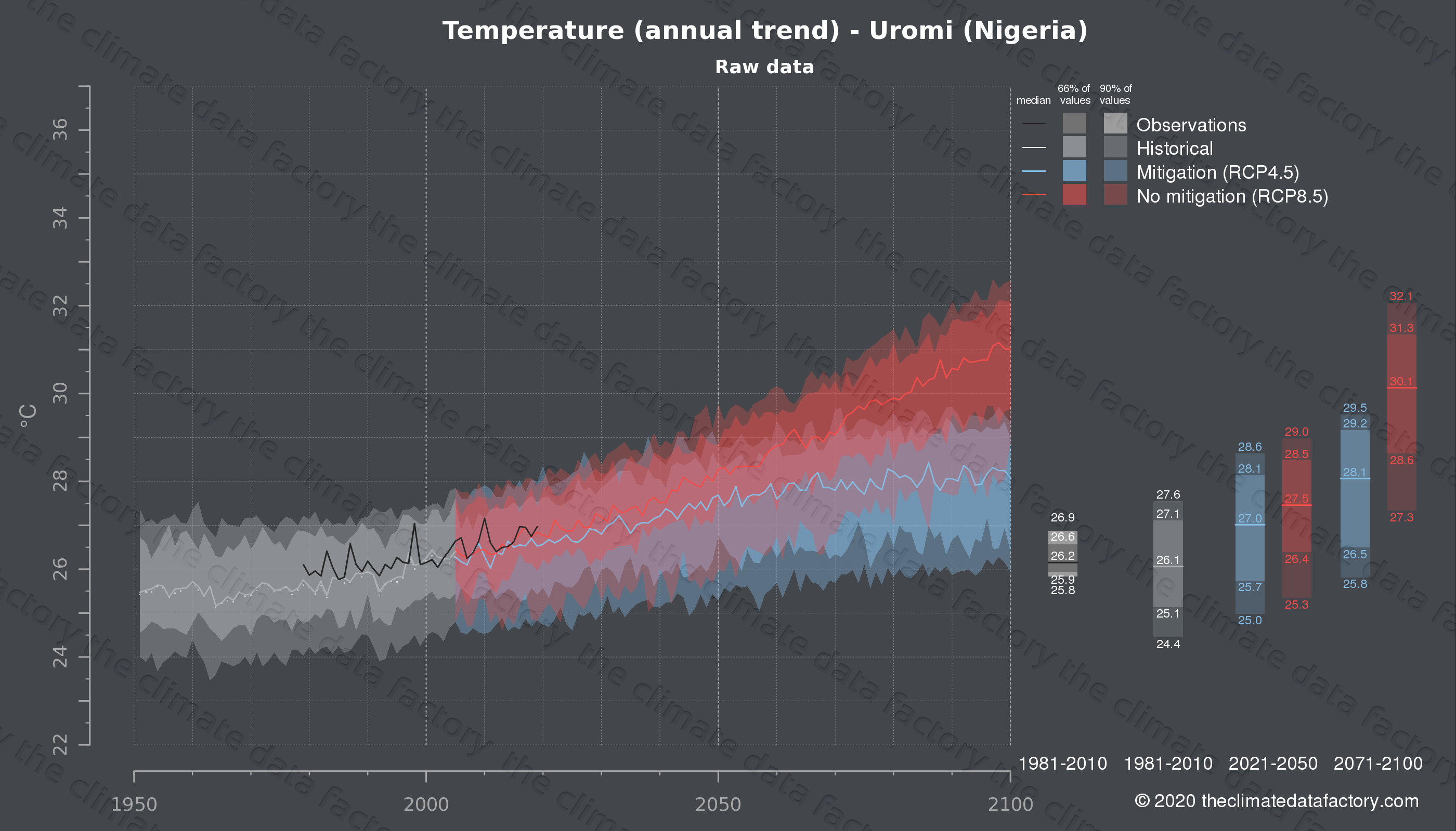 Graphic of projected temperature for Uromi (Nigeria) under two climate change mitigation policy scenarios (RCP4.5, RCP8.5). Represented climate data are raw data from IPCC models. https://theclimatedatafactory.com