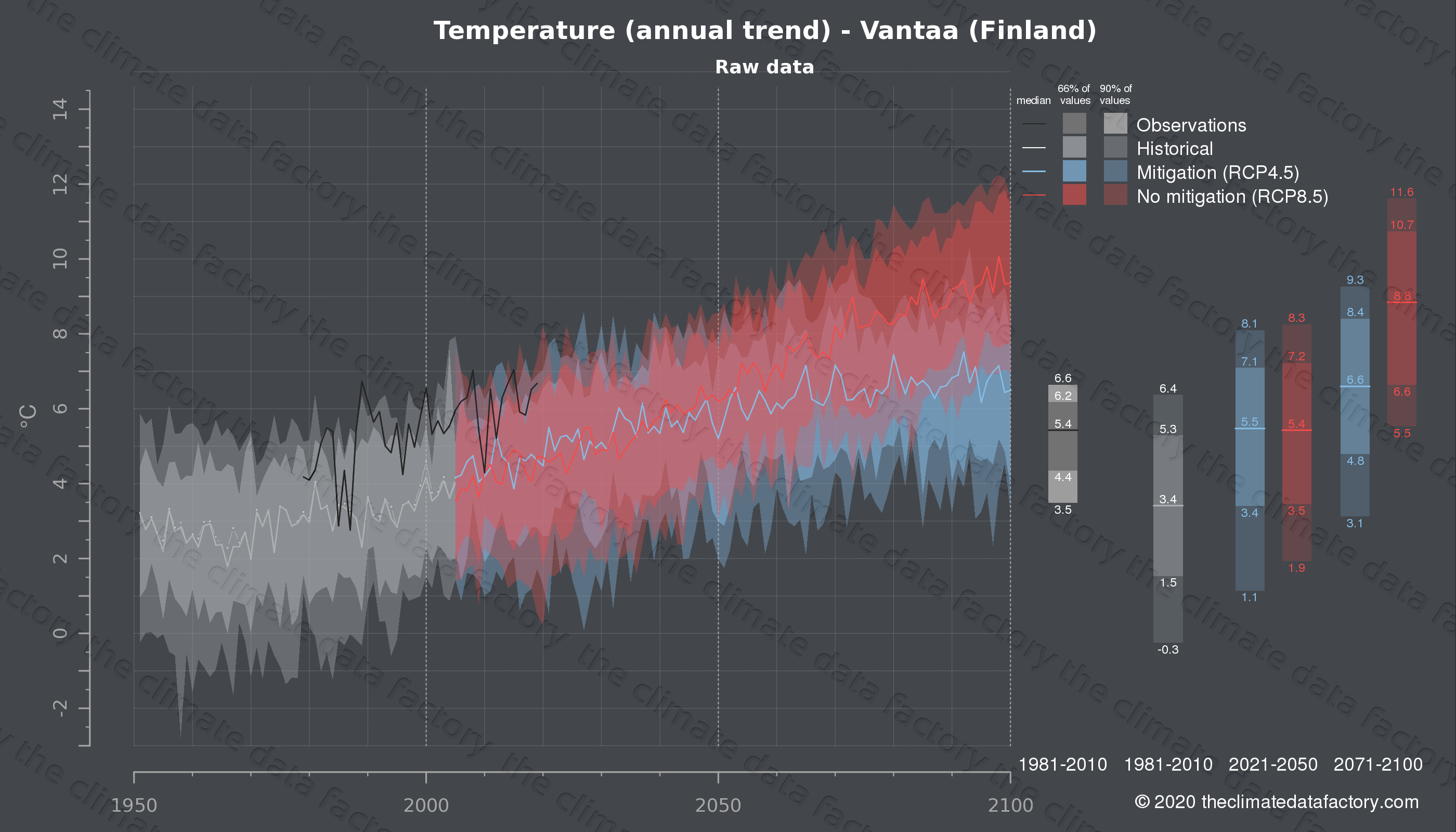 Graphic of projected temperature for Vantaa (Finland) under two climate change mitigation policy scenarios (RCP4.5, RCP8.5). Represented climate data are raw data from IPCC models. https://theclimatedatafactory.com