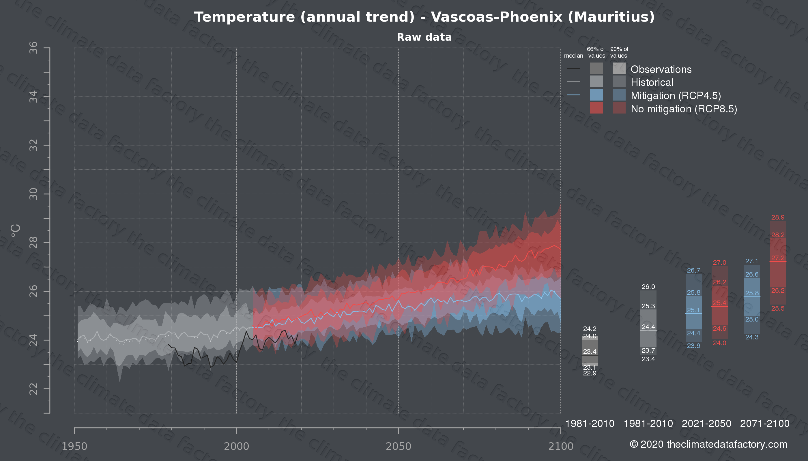 Graphic of projected temperature for Vascoas-Phoenix (Mauritius) under two climate change mitigation policy scenarios (RCP4.5, RCP8.5). Represented climate data are raw data from IPCC models. https://theclimatedatafactory.com