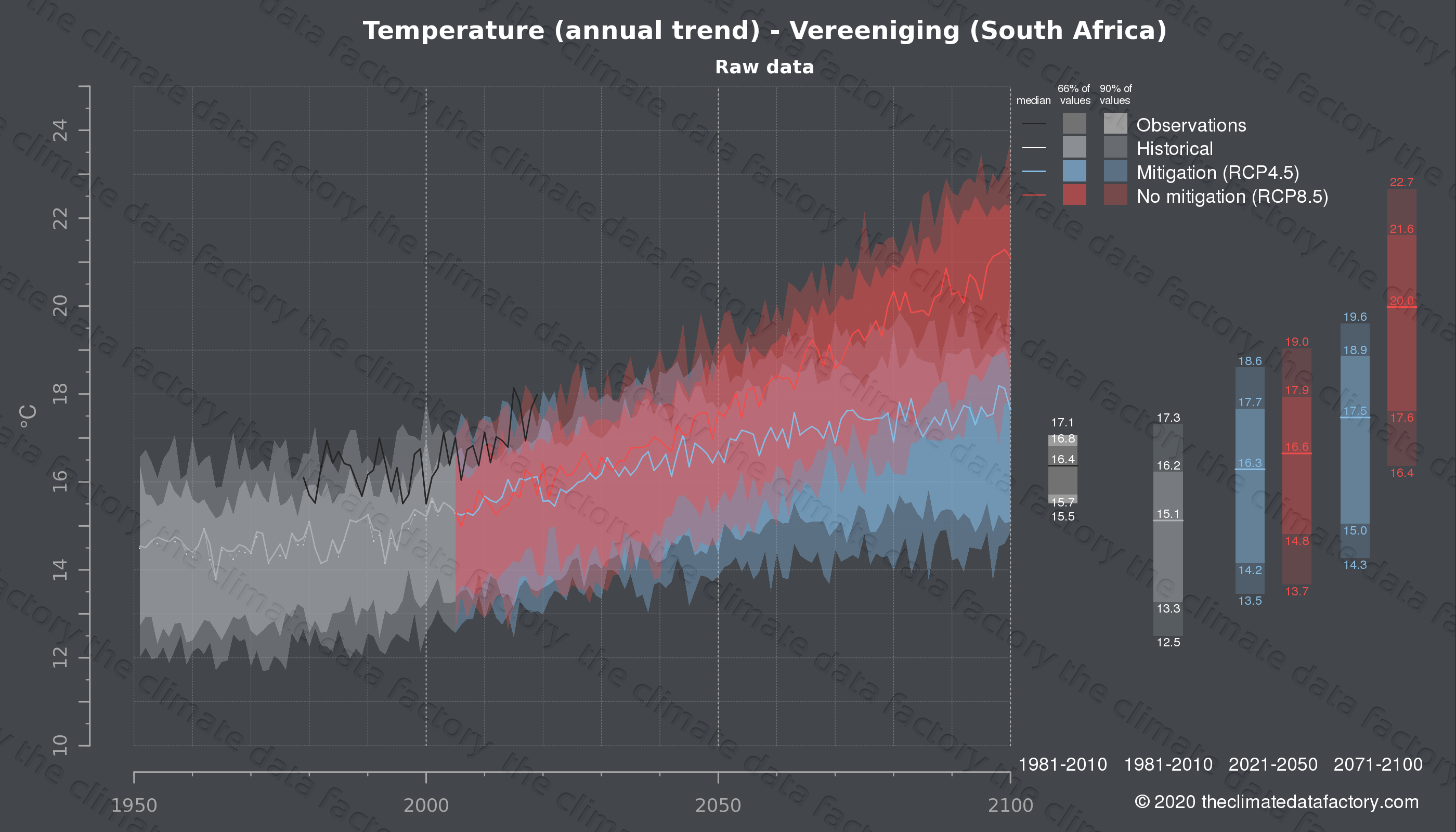 Graphic of projected temperature for Vereeniging (South Africa) under two climate change mitigation policy scenarios (RCP4.5, RCP8.5). Represented climate data are raw data from IPCC models. https://theclimatedatafactory.com