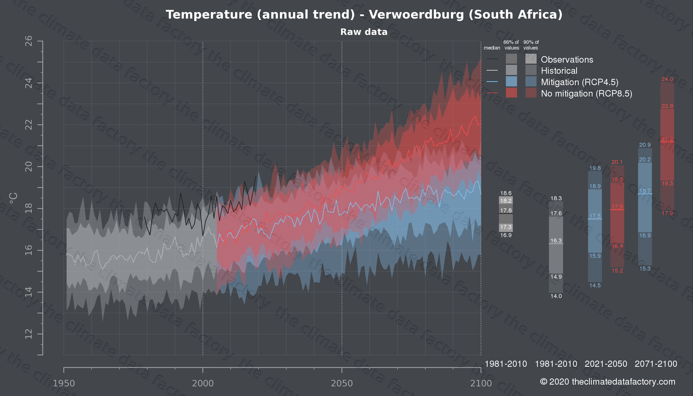 Graphic of projected temperature for Verwoerdburg (South Africa) under two climate change mitigation policy scenarios (RCP4.5, RCP8.5). Represented climate data are raw data from IPCC models. https://theclimatedatafactory.com