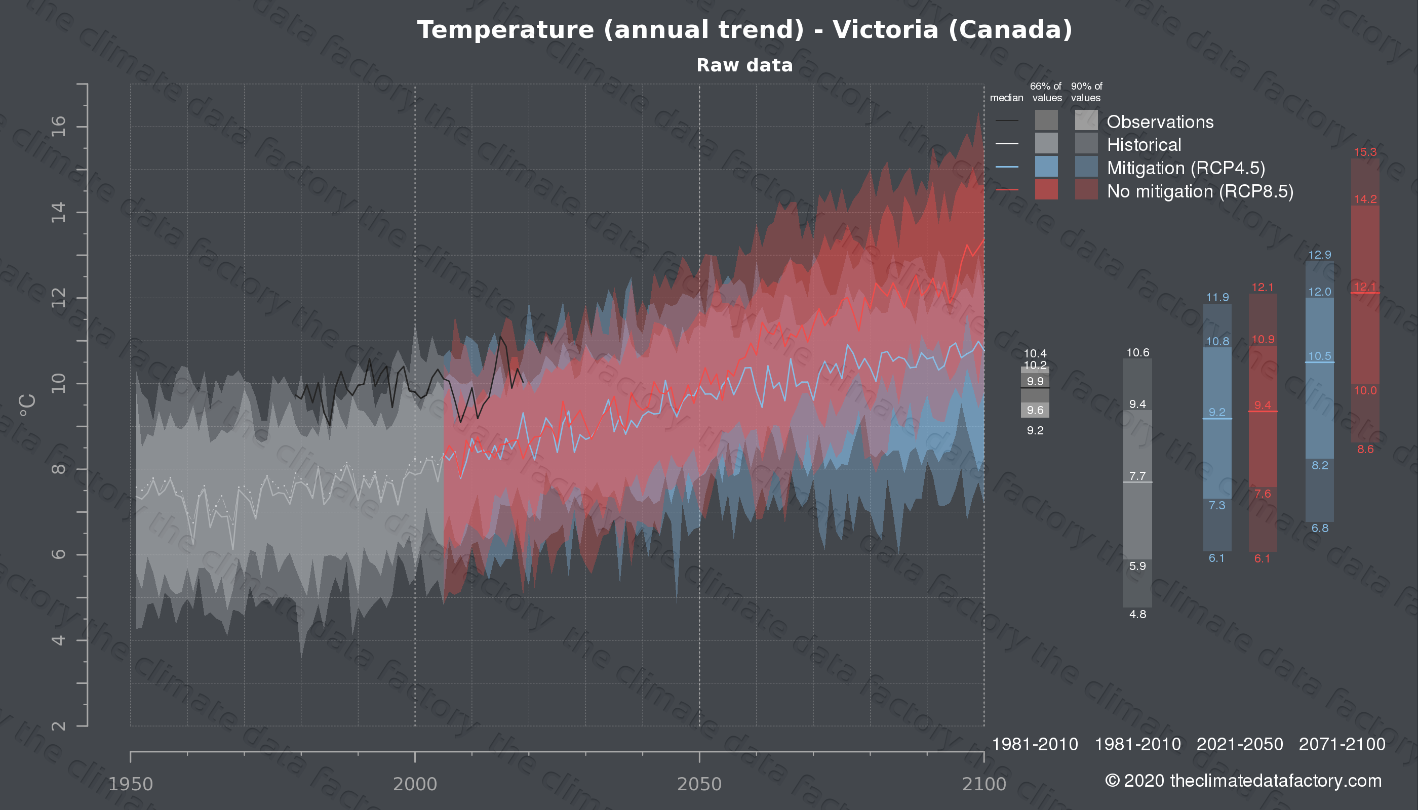 Graphic of projected temperature for Victoria (Canada) under two climate change mitigation policy scenarios (RCP4.5, RCP8.5). Represented climate data are raw data from IPCC models. https://theclimatedatafactory.com