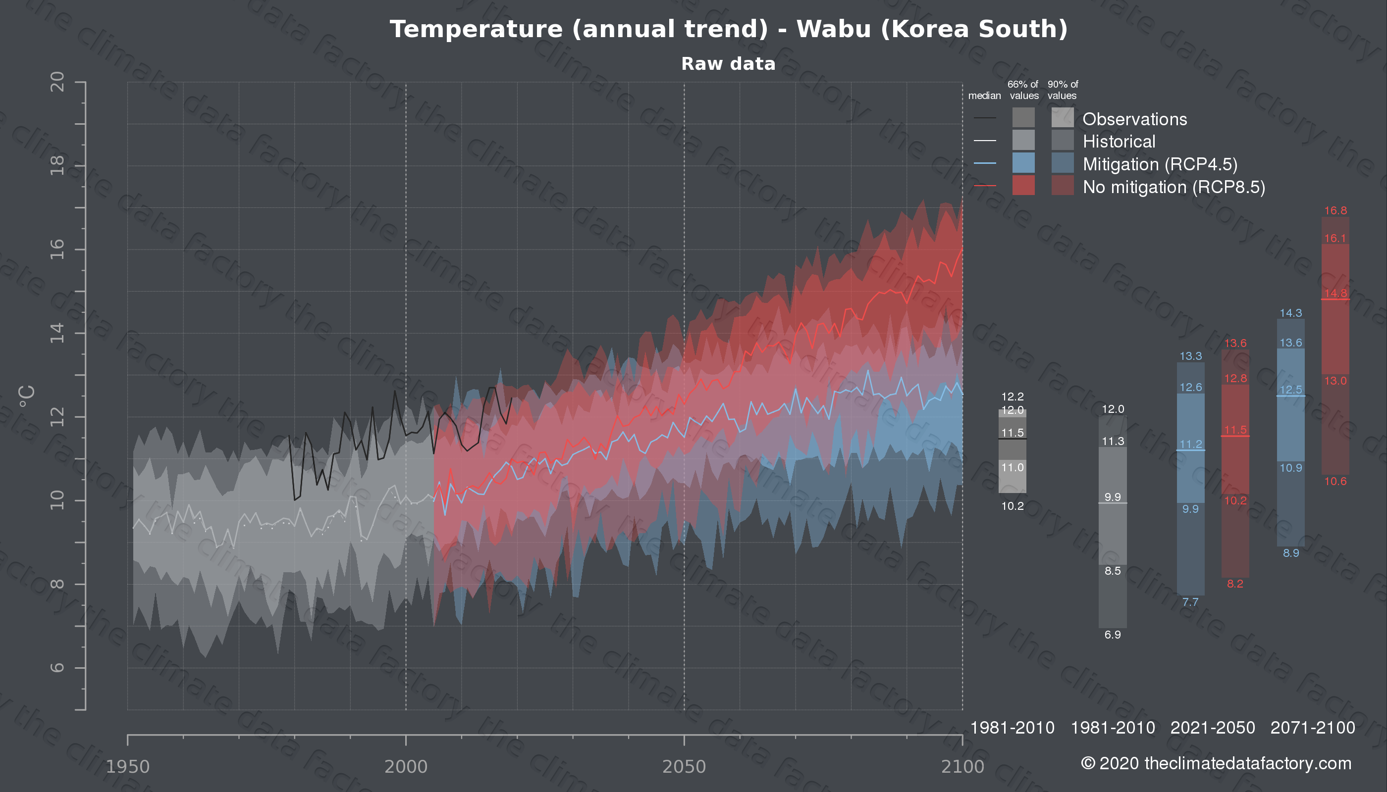 Graphic of projected temperature for Wabu (South Korea) under two climate change mitigation policy scenarios (RCP4.5, RCP8.5). Represented climate data are raw data from IPCC models. https://theclimatedatafactory.com
