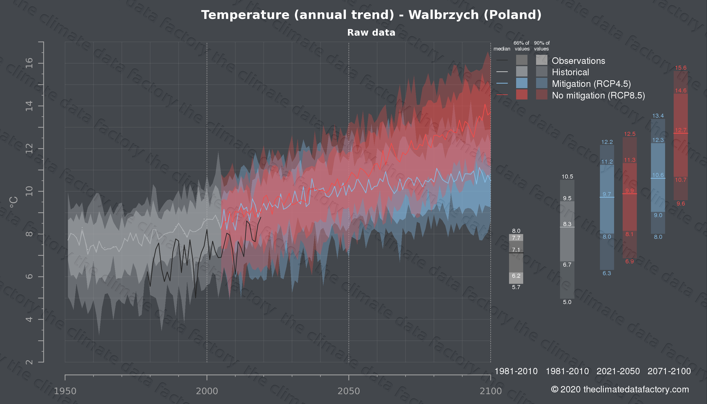 Graphic of projected temperature for Walbrzych (Poland) under two climate change mitigation policy scenarios (RCP4.5, RCP8.5). Represented climate data are raw data from IPCC models. https://theclimatedatafactory.com