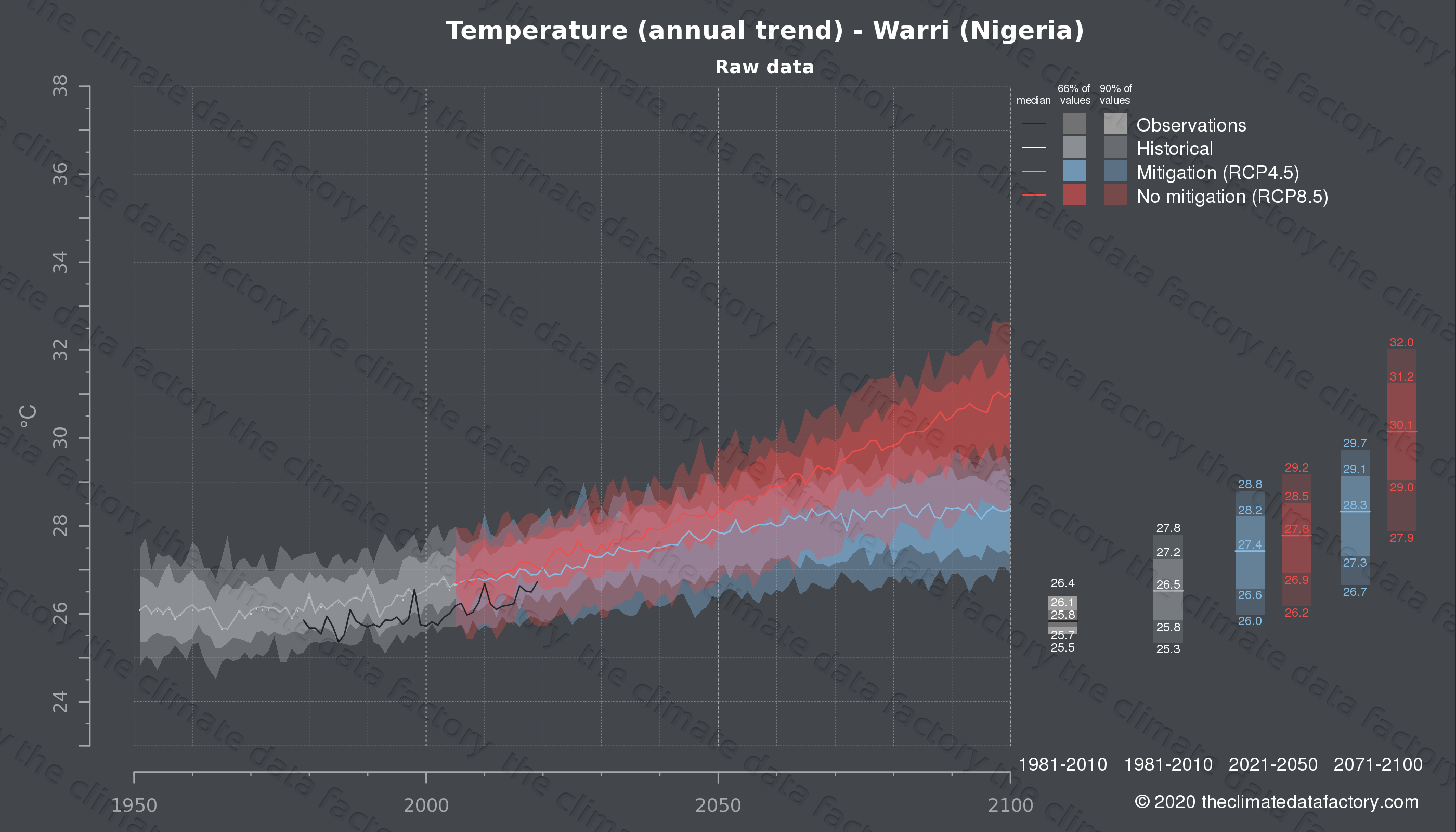 Graphic of projected temperature for Warri (Nigeria) under two climate change mitigation policy scenarios (RCP4.5, RCP8.5). Represented climate data are raw data from IPCC models. https://theclimatedatafactory.com