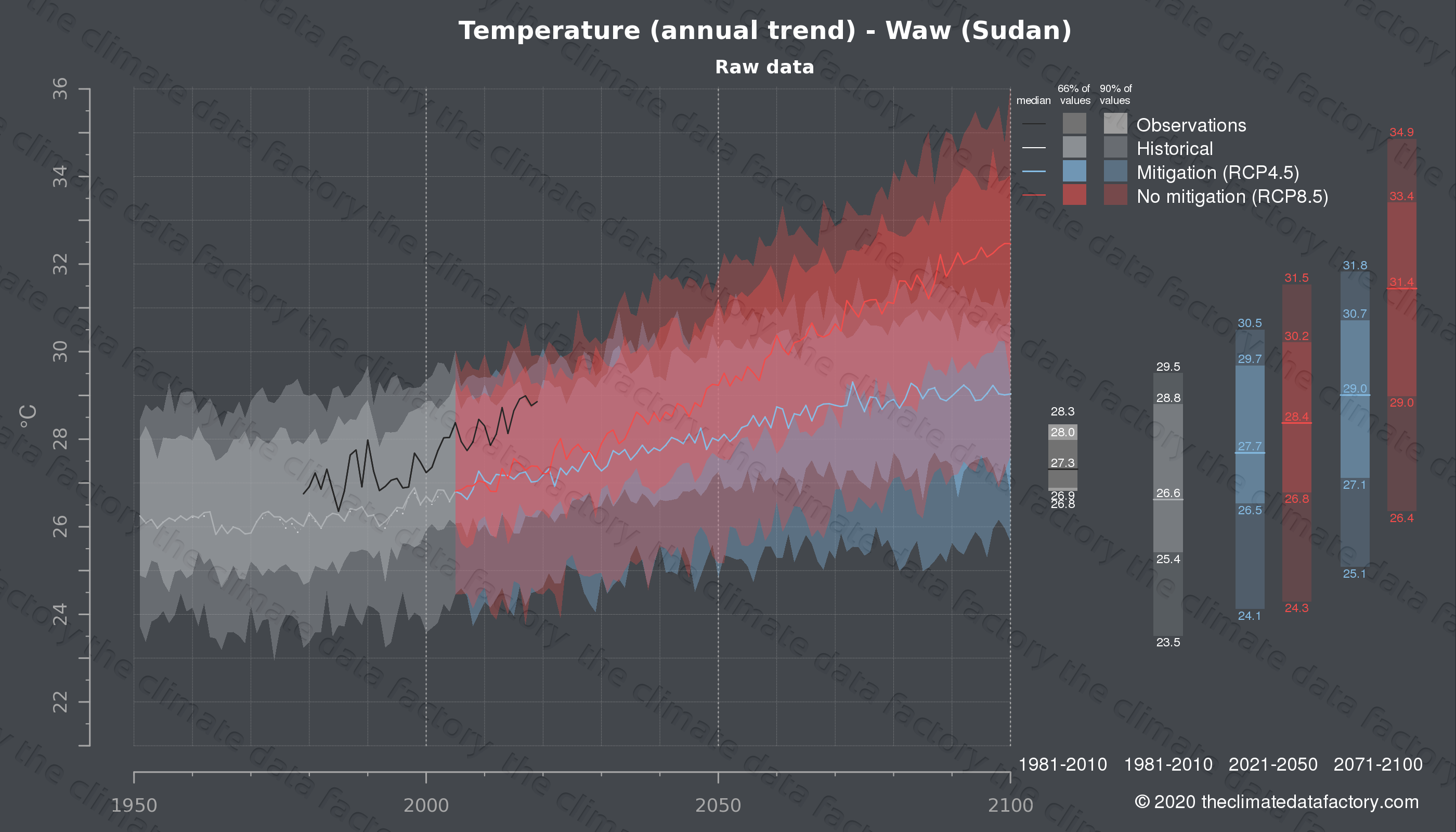 Graphic of projected temperature for Waw (Sudan) under two climate change mitigation policy scenarios (RCP4.5, RCP8.5). Represented climate data are raw data from IPCC models. https://theclimatedatafactory.com