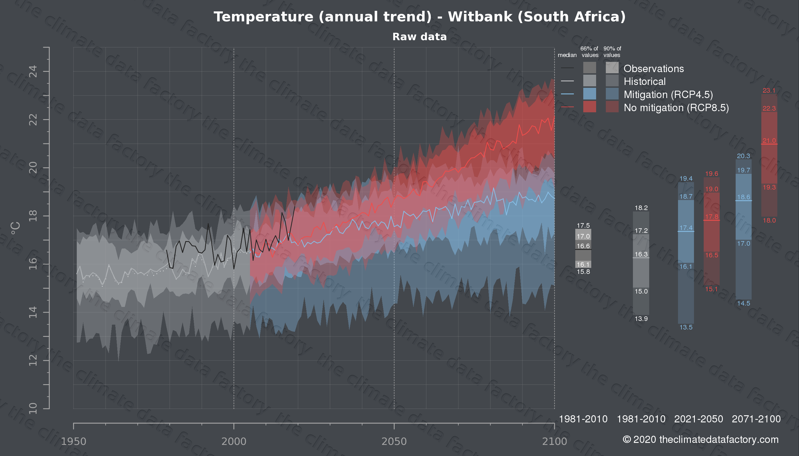 Graphic of projected temperature for Witbank (South Africa) under two climate change mitigation policy scenarios (RCP4.5, RCP8.5). Represented climate data are raw data from IPCC models. https://theclimatedatafactory.com