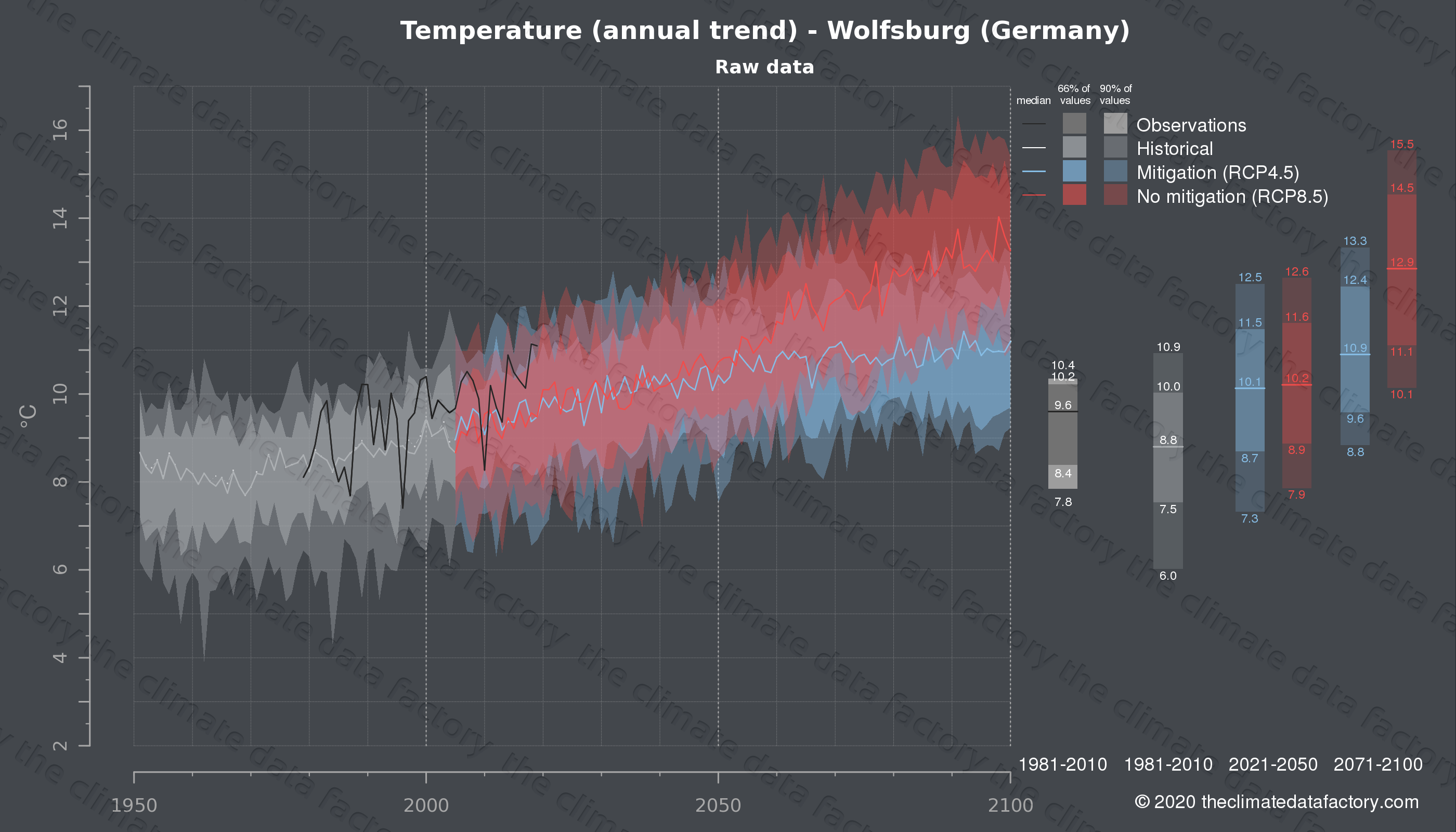Graphic of projected temperature for Wolfsburg (Germany) under two climate change mitigation policy scenarios (RCP4.5, RCP8.5). Represented climate data are raw data from IPCC models. https://theclimatedatafactory.com