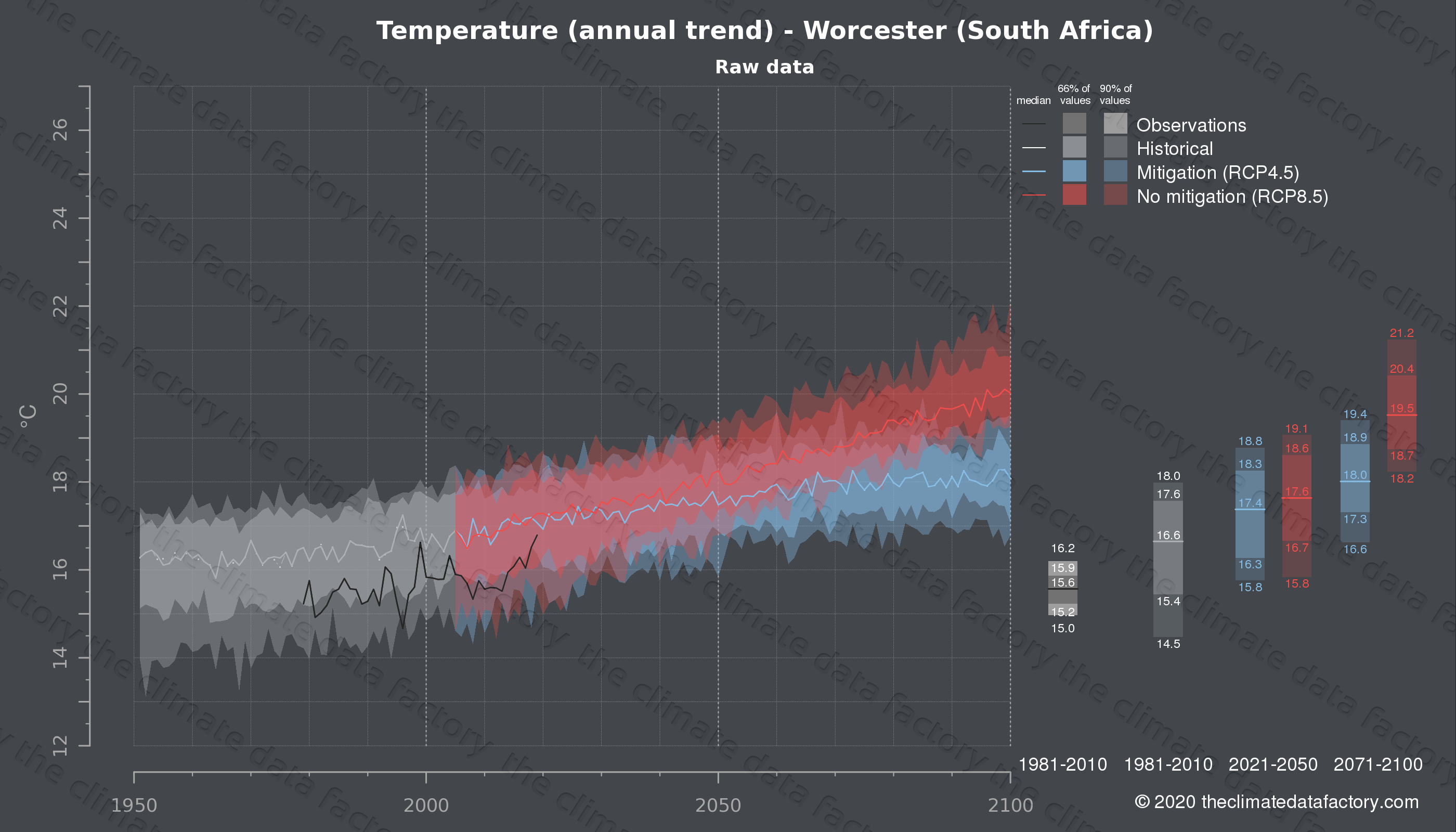 Graphic of projected temperature for Worcester (South Africa) under two climate change mitigation policy scenarios (RCP4.5, RCP8.5). Represented climate data are raw data from IPCC models. https://theclimatedatafactory.com