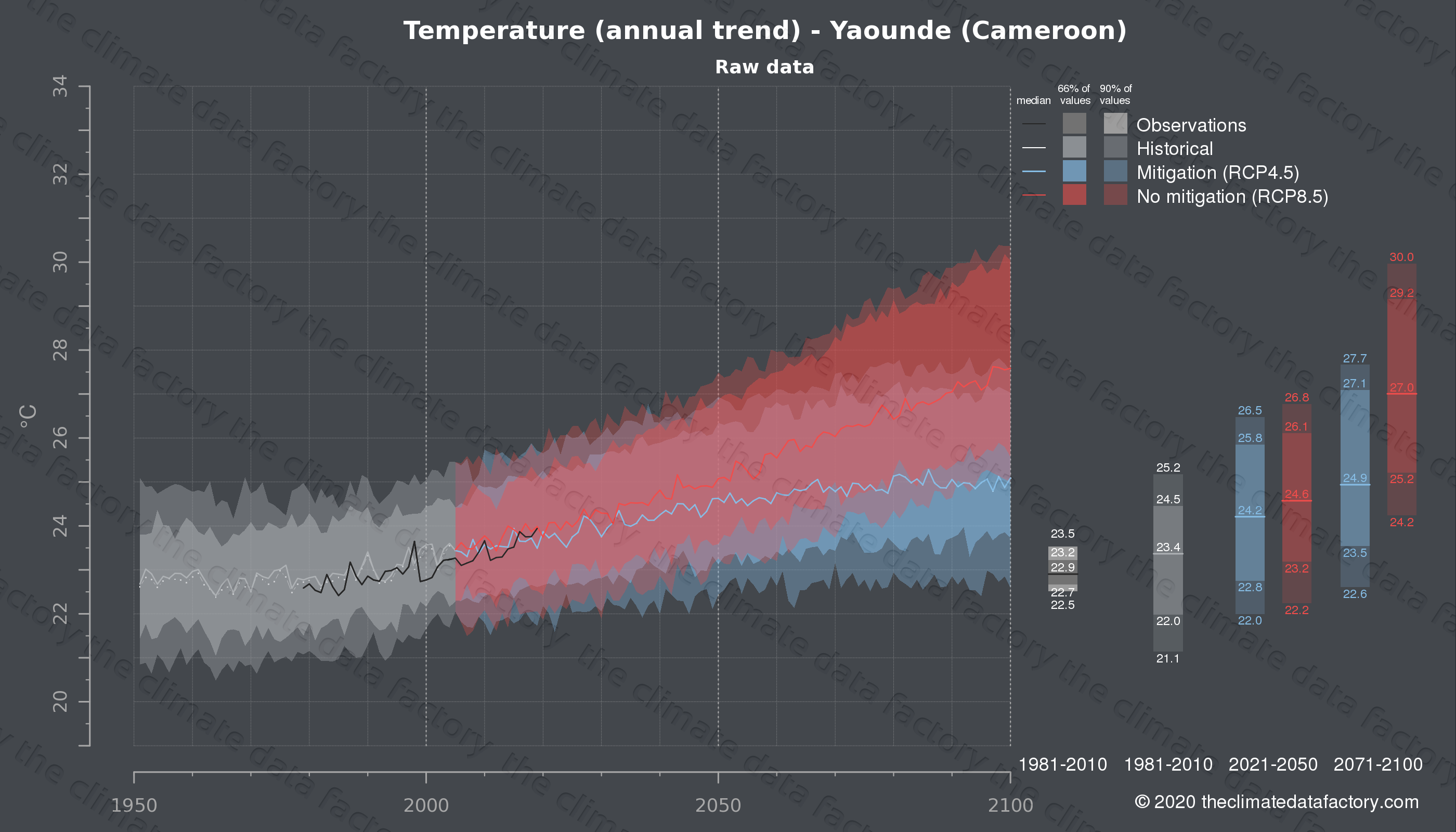 Graphic of projected temperature for Yaounde (Cameroon) under two climate change mitigation policy scenarios (RCP4.5, RCP8.5). Represented climate data are raw data from IPCC models. https://theclimatedatafactory.com
