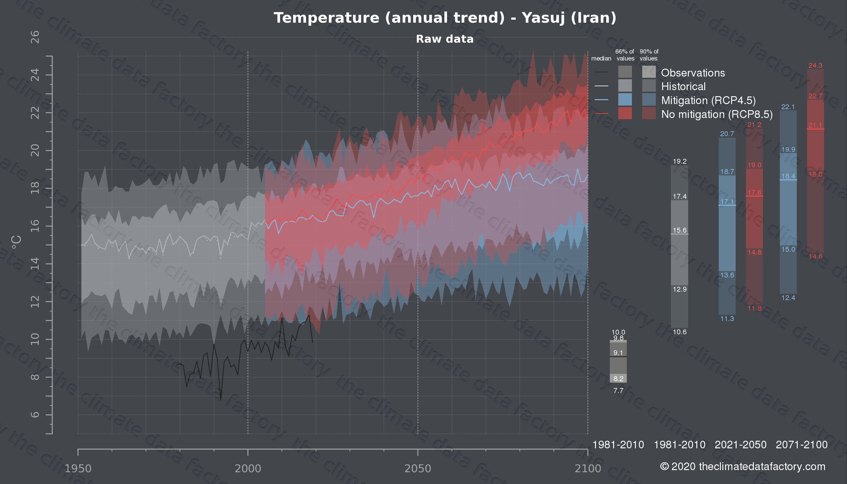 Graphic of projected temperature for Yasuj (Iran) under two climate change mitigation policy scenarios (RCP4.5, RCP8.5). Represented climate data are raw data from IPCC models. https://theclimatedatafactory.com