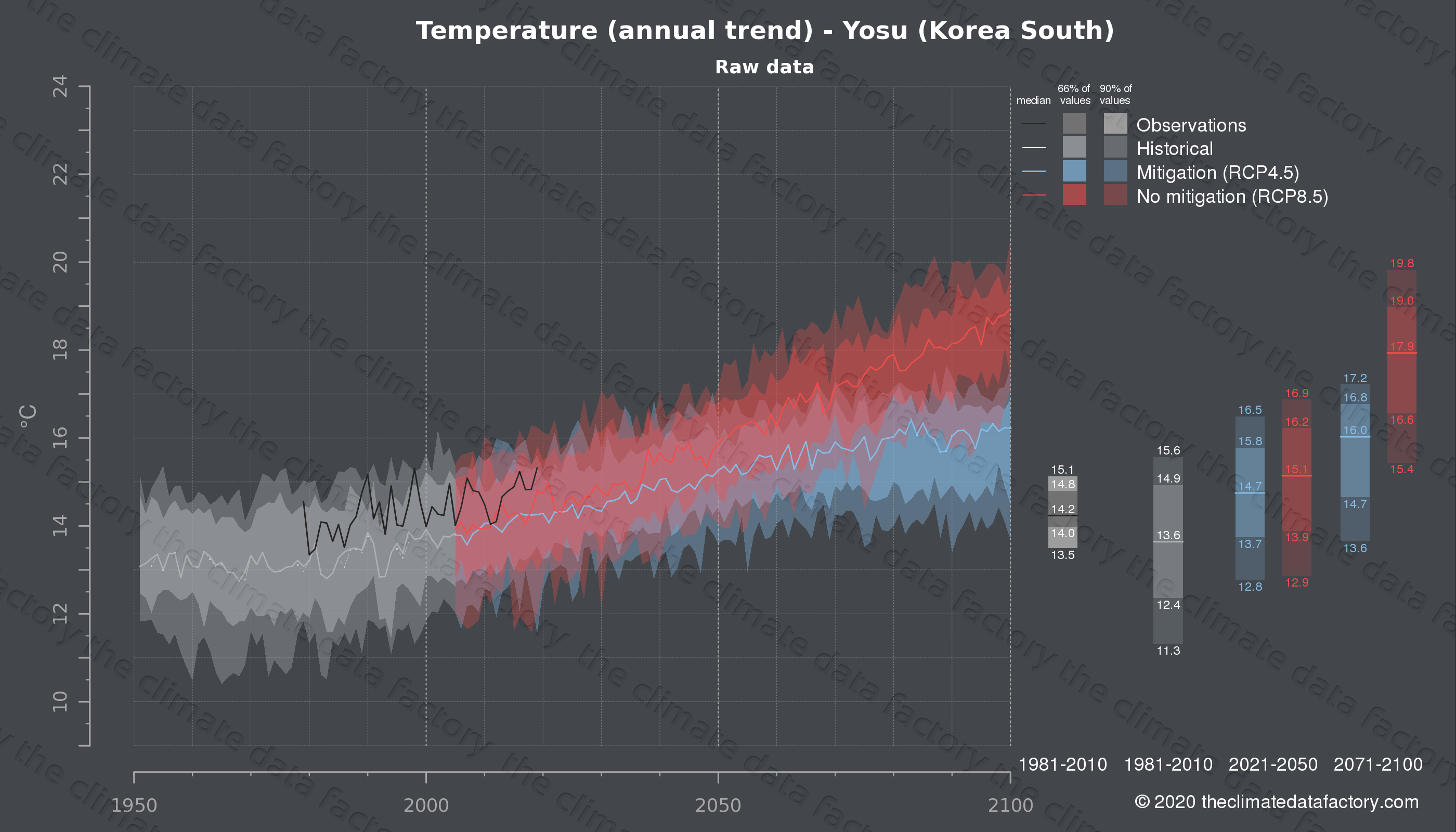 Graphic of projected temperature for Yosu (South Korea) under two climate change mitigation policy scenarios (RCP4.5, RCP8.5). Represented climate data are raw data from IPCC models. https://theclimatedatafactory.com