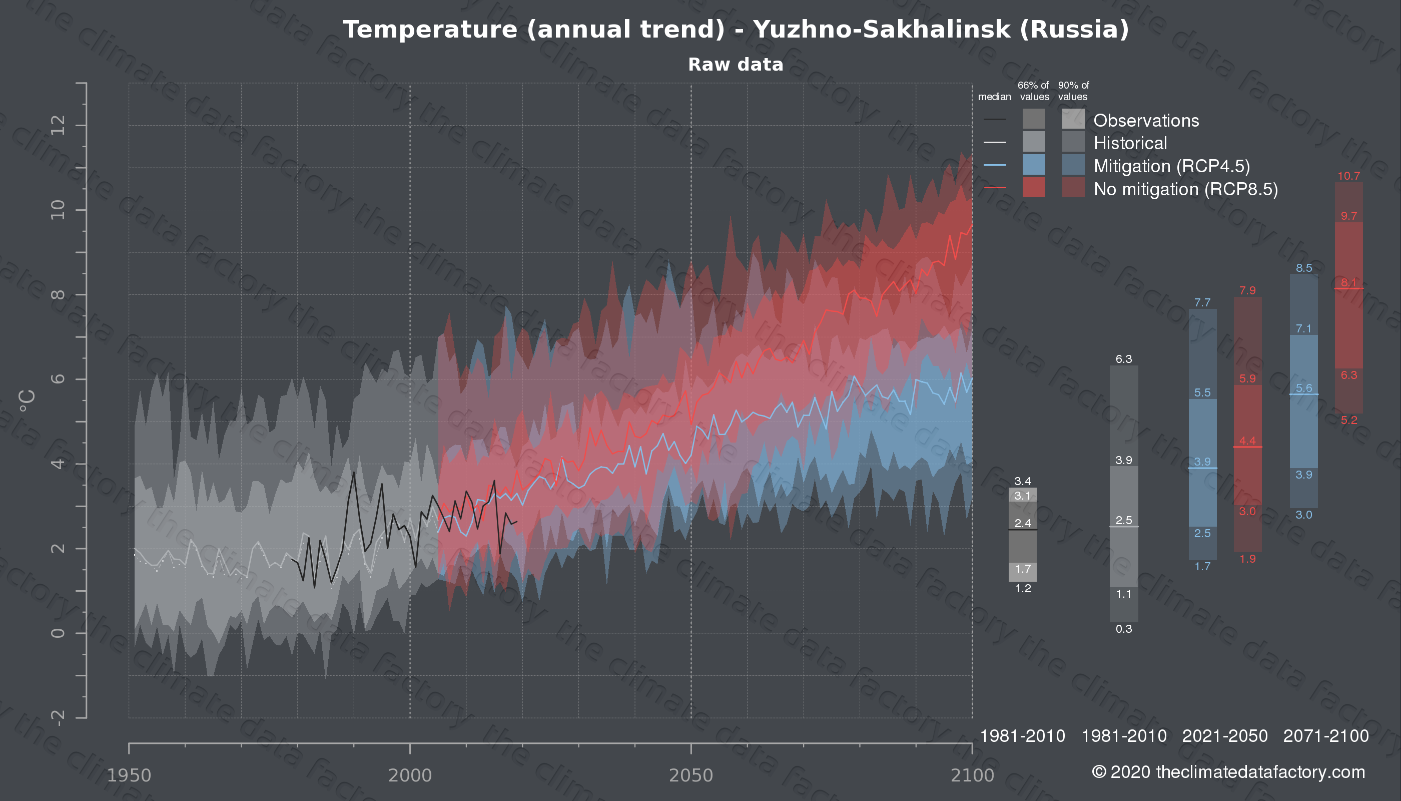 Graphic of projected temperature for Yuzhno-Sakhalinsk (Russia) under two climate change mitigation policy scenarios (RCP4.5, RCP8.5). Represented climate data are raw data from IPCC models. https://theclimatedatafactory.com