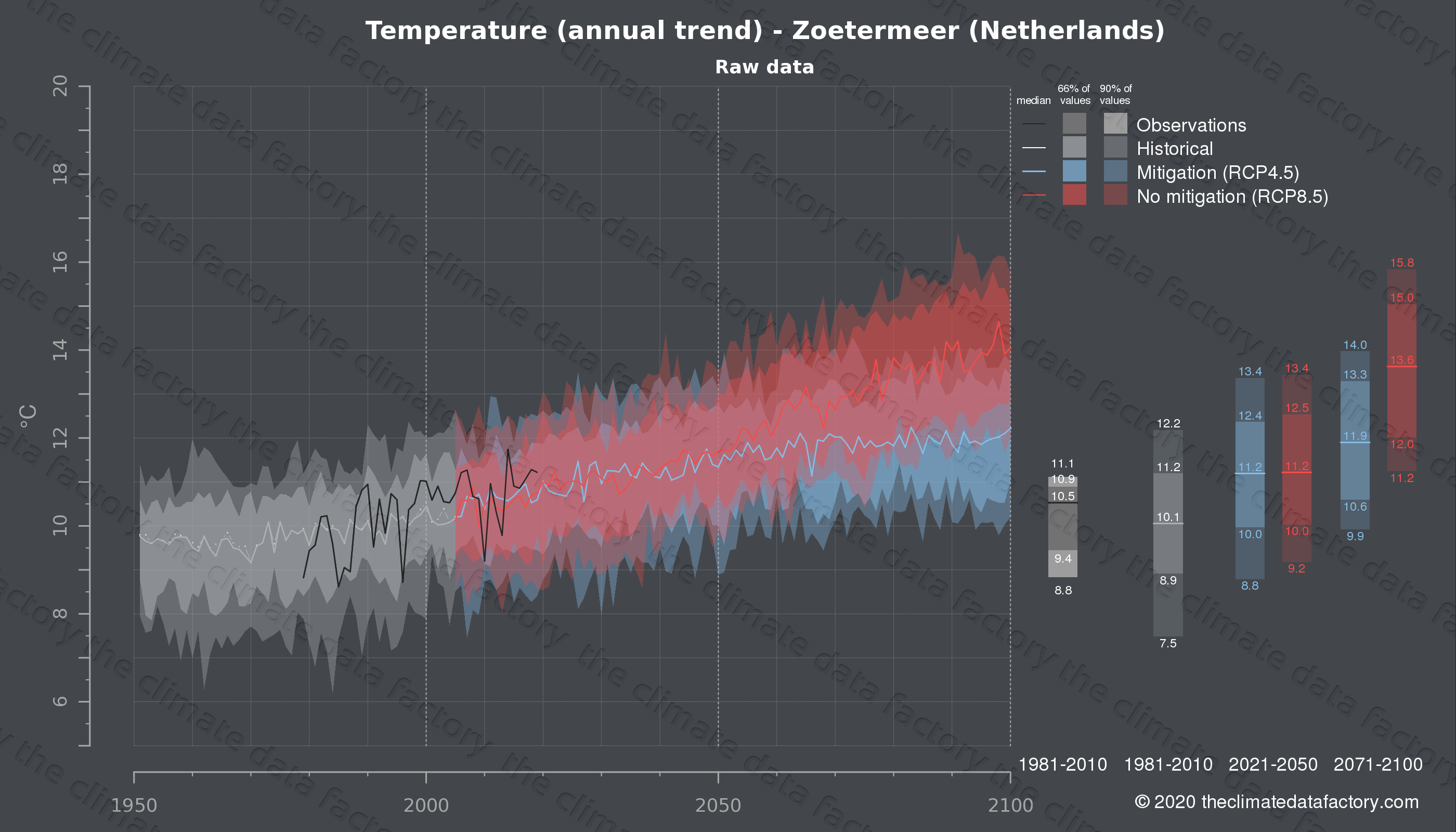 Graphic of projected temperature for Zoetermeer (Netherlands) under two climate change mitigation policy scenarios (RCP4.5, RCP8.5). Represented climate data are raw data from IPCC models. https://theclimatedatafactory.com