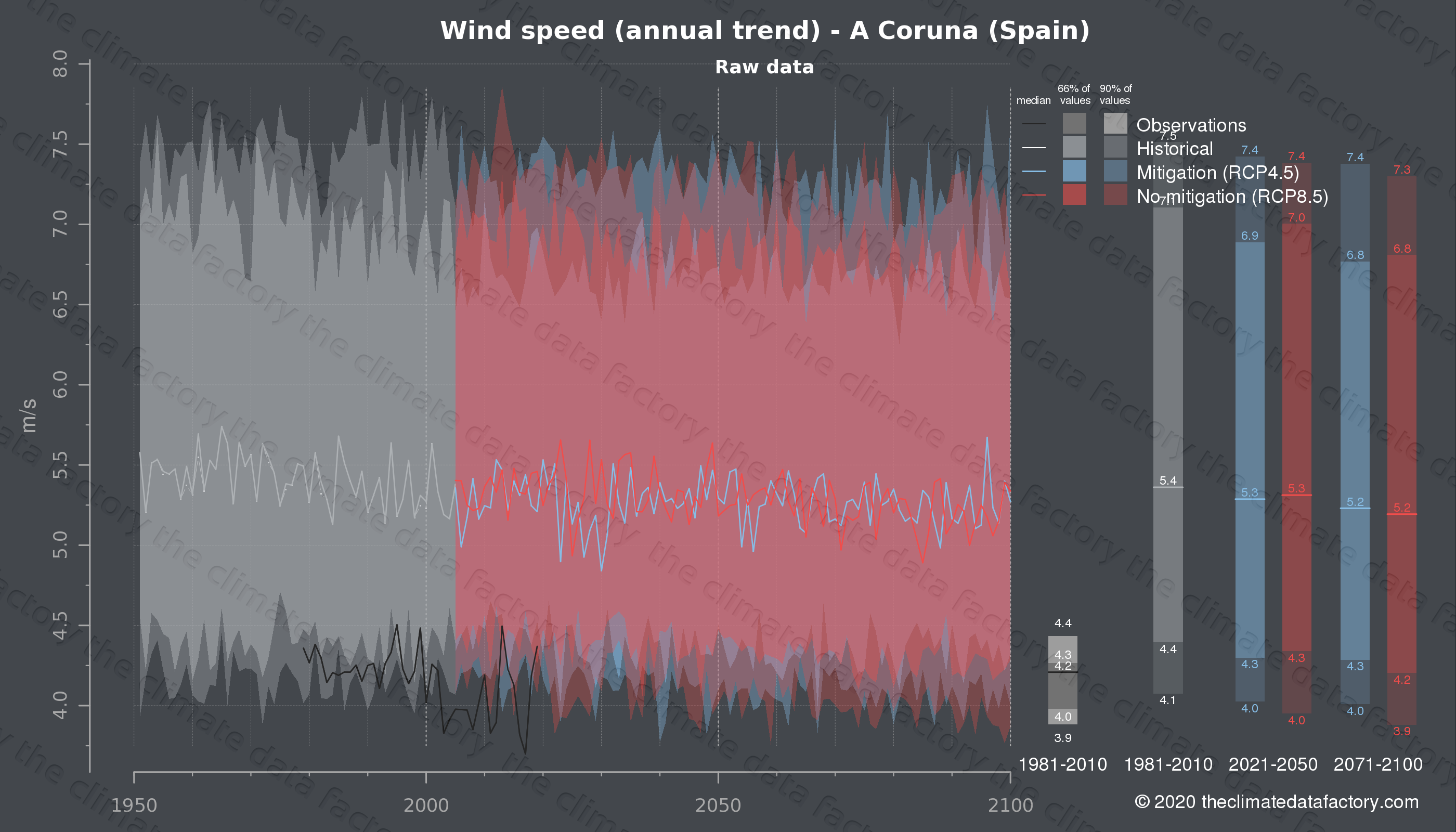 Graphic of projected wind speed for A Coruna (Spain) under two climate change mitigation policy scenarios (RCP4.5, RCP8.5). Represented climate data are raw data from IPCC models. https://theclimatedatafactory.com