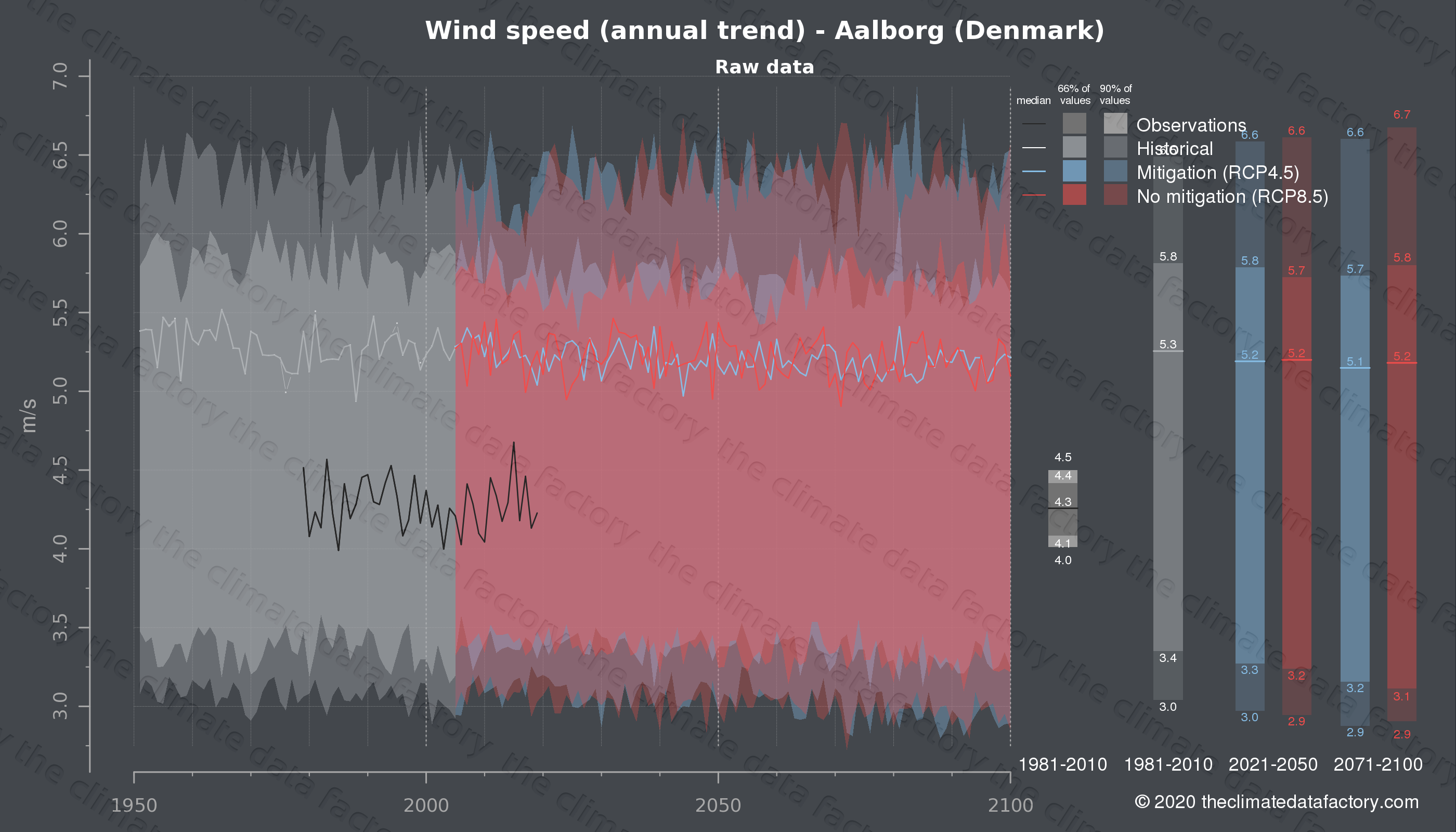 Graphic of projected wind speed for Aalborg (Denmark) under two climate change mitigation policy scenarios (RCP4.5, RCP8.5). Represented climate data are raw data from IPCC models. https://theclimatedatafactory.com