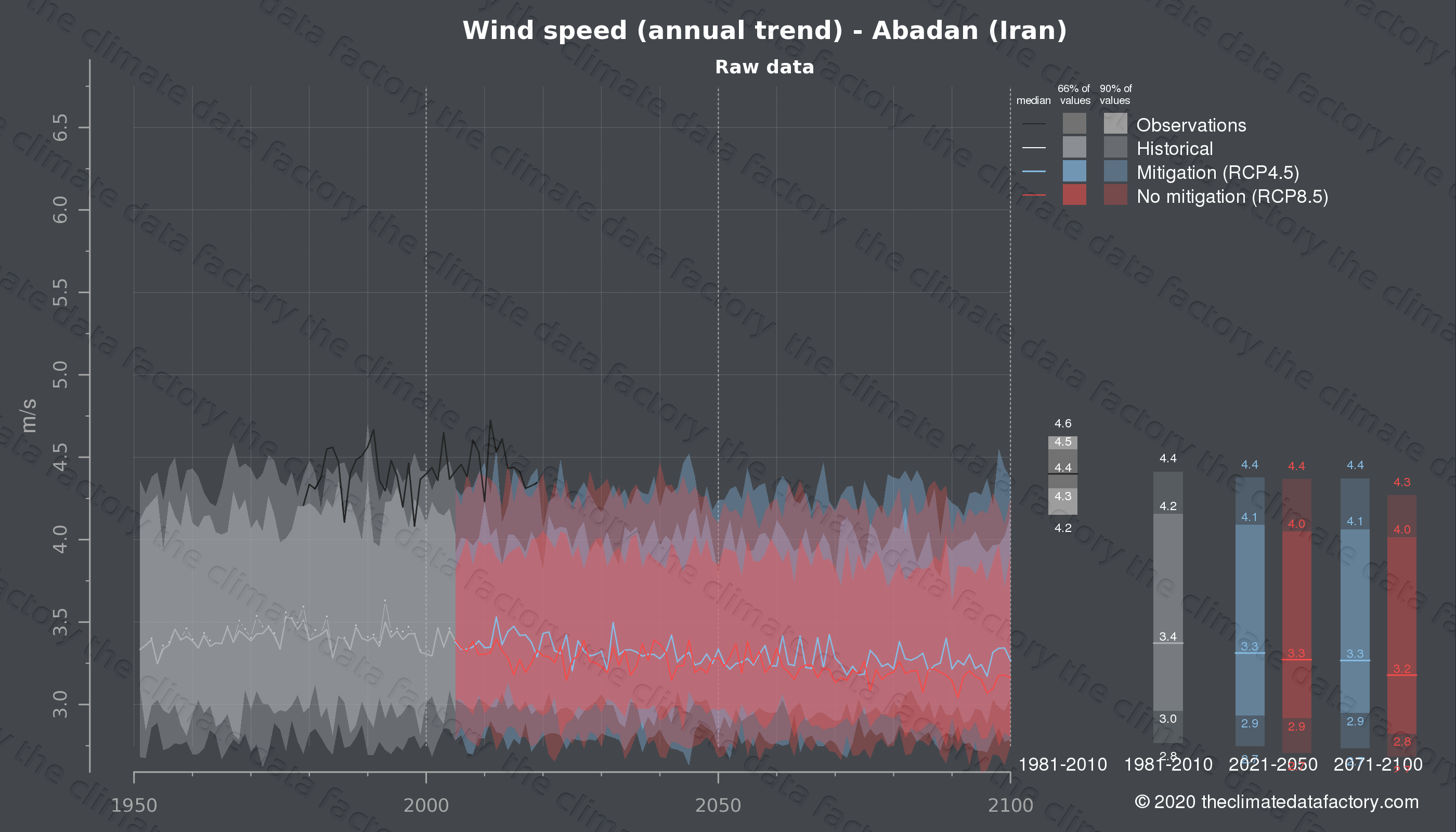 Graphic of projected wind speed for Abadan (Iran) under two climate change mitigation policy scenarios (RCP4.5, RCP8.5). Represented climate data are raw data from IPCC models. https://theclimatedatafactory.com