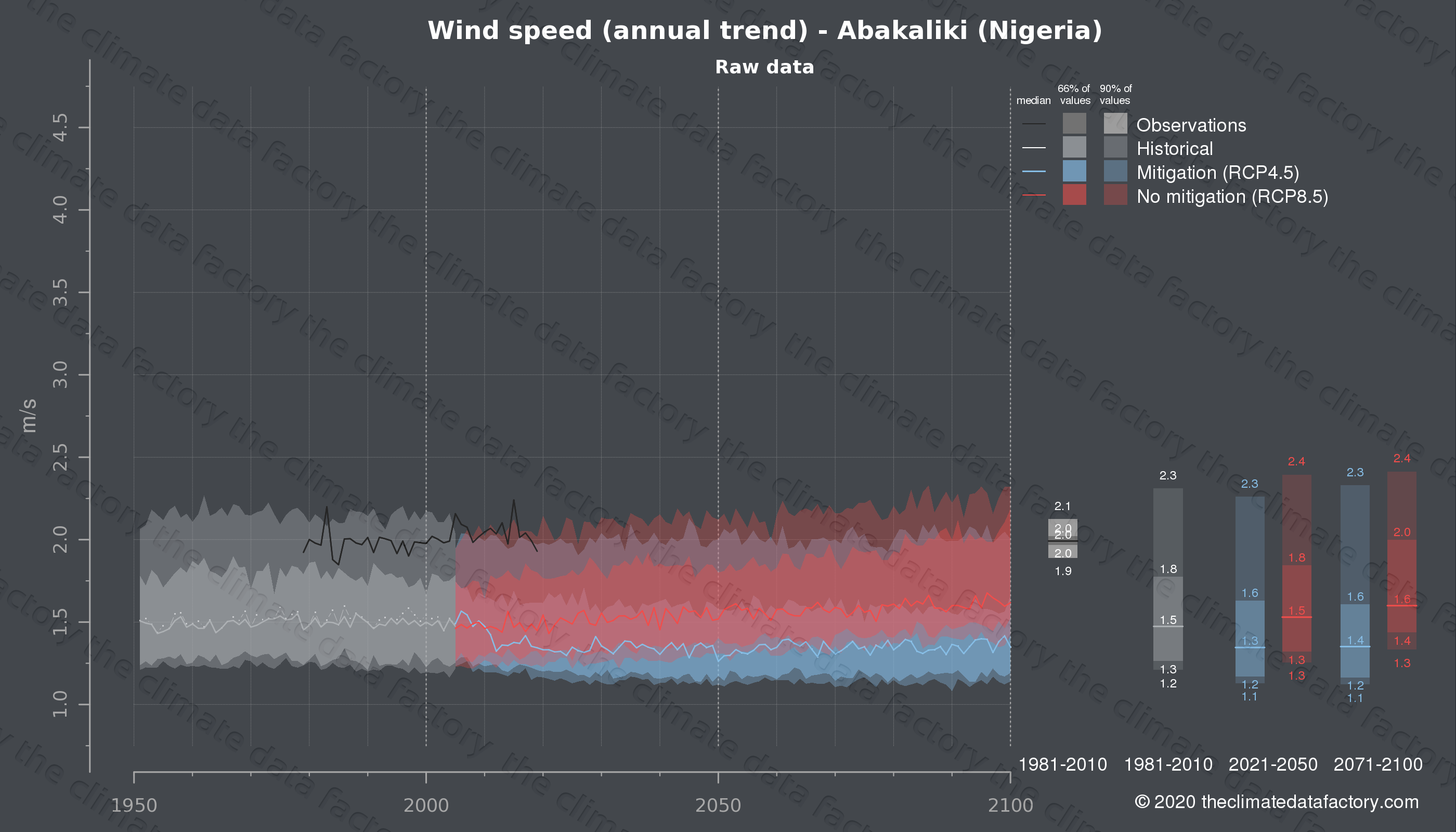 Graphic of projected wind speed for Abakaliki (Nigeria) under two climate change mitigation policy scenarios (RCP4.5, RCP8.5). Represented climate data are raw data from IPCC models. https://theclimatedatafactory.com
