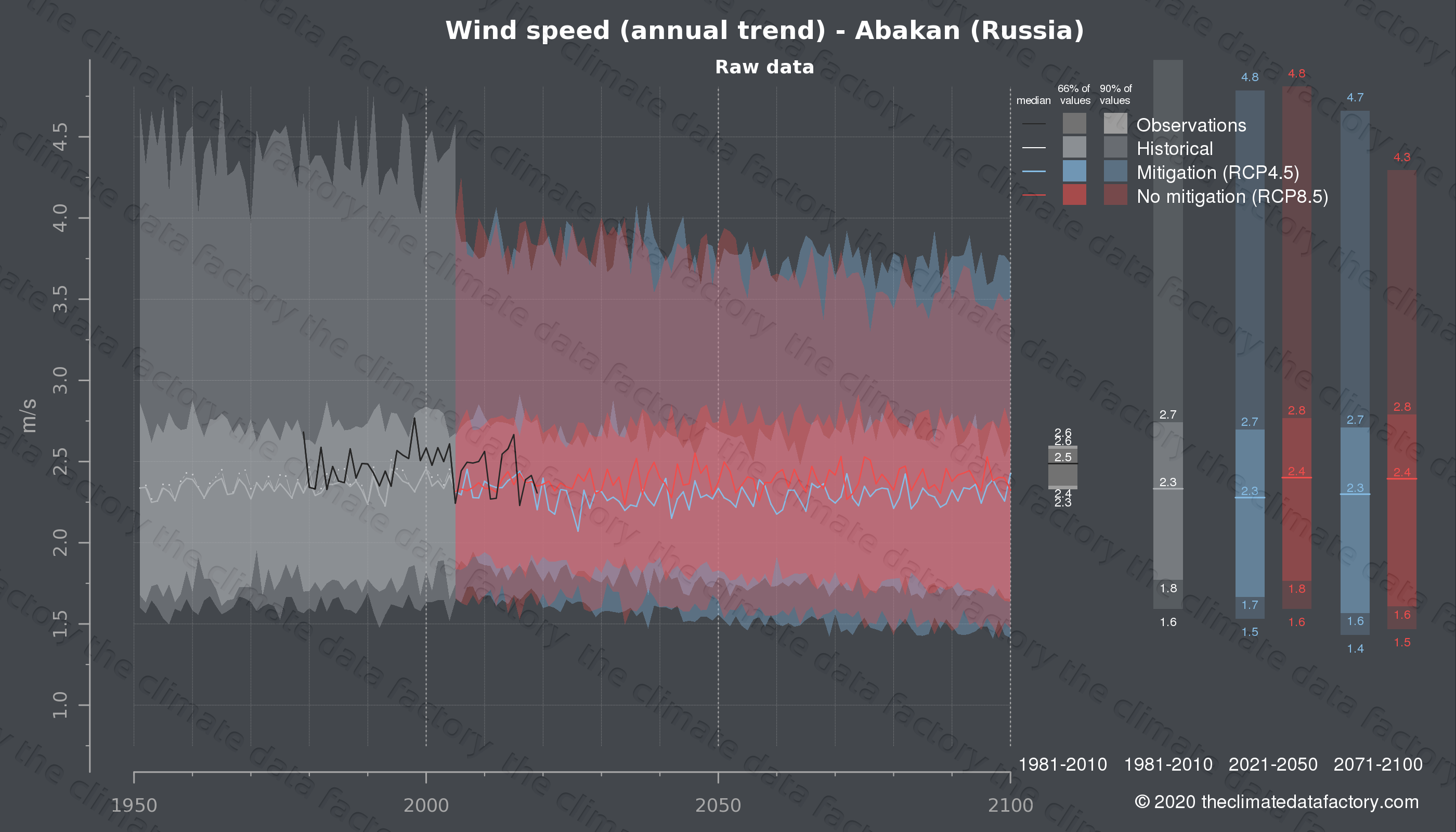 Graphic of projected wind speed for Abakan (Russia) under two climate change mitigation policy scenarios (RCP4.5, RCP8.5). Represented climate data are raw data from IPCC models. https://theclimatedatafactory.com