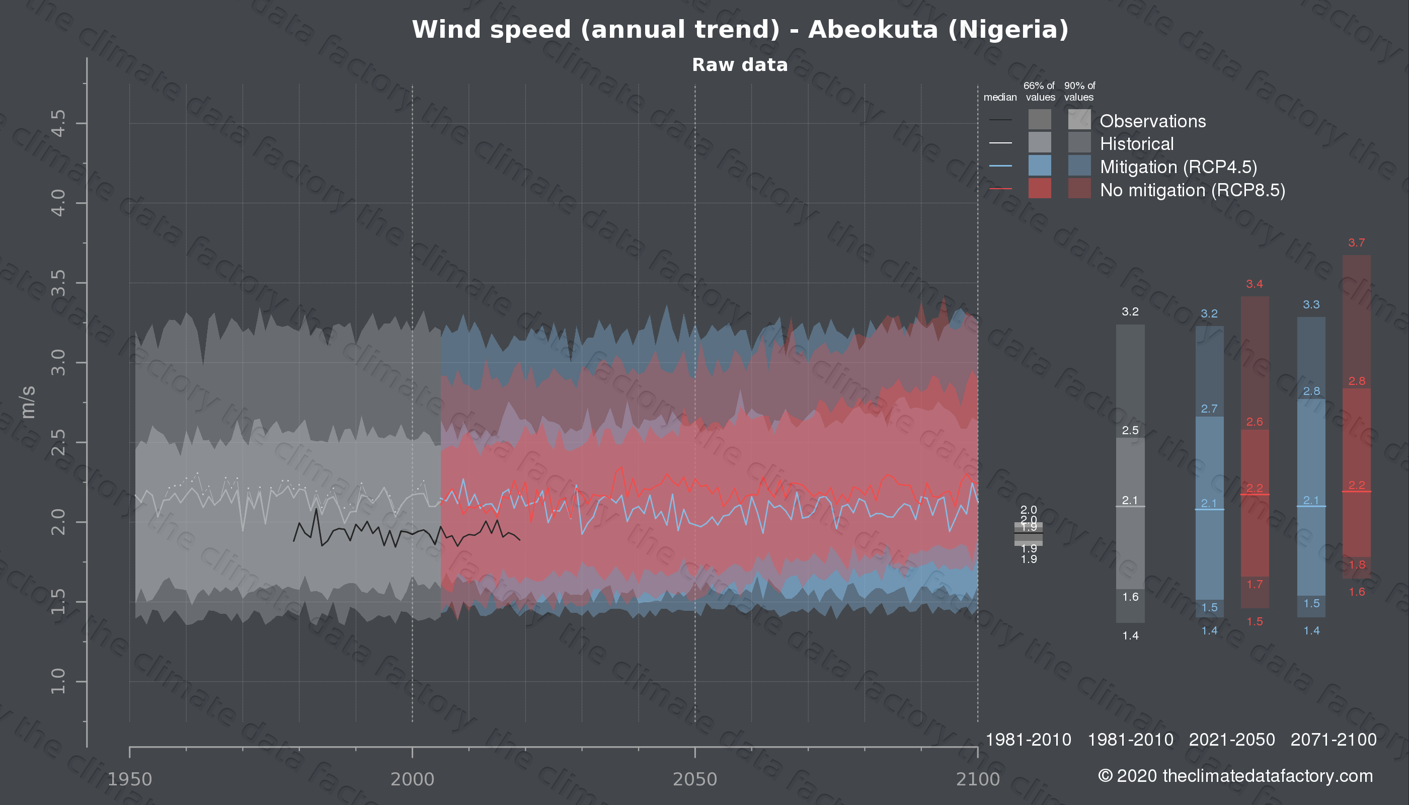 Graphic of projected wind speed for Abeokuta (Nigeria) under two climate change mitigation policy scenarios (RCP4.5, RCP8.5). Represented climate data are raw data from IPCC models. https://theclimatedatafactory.com