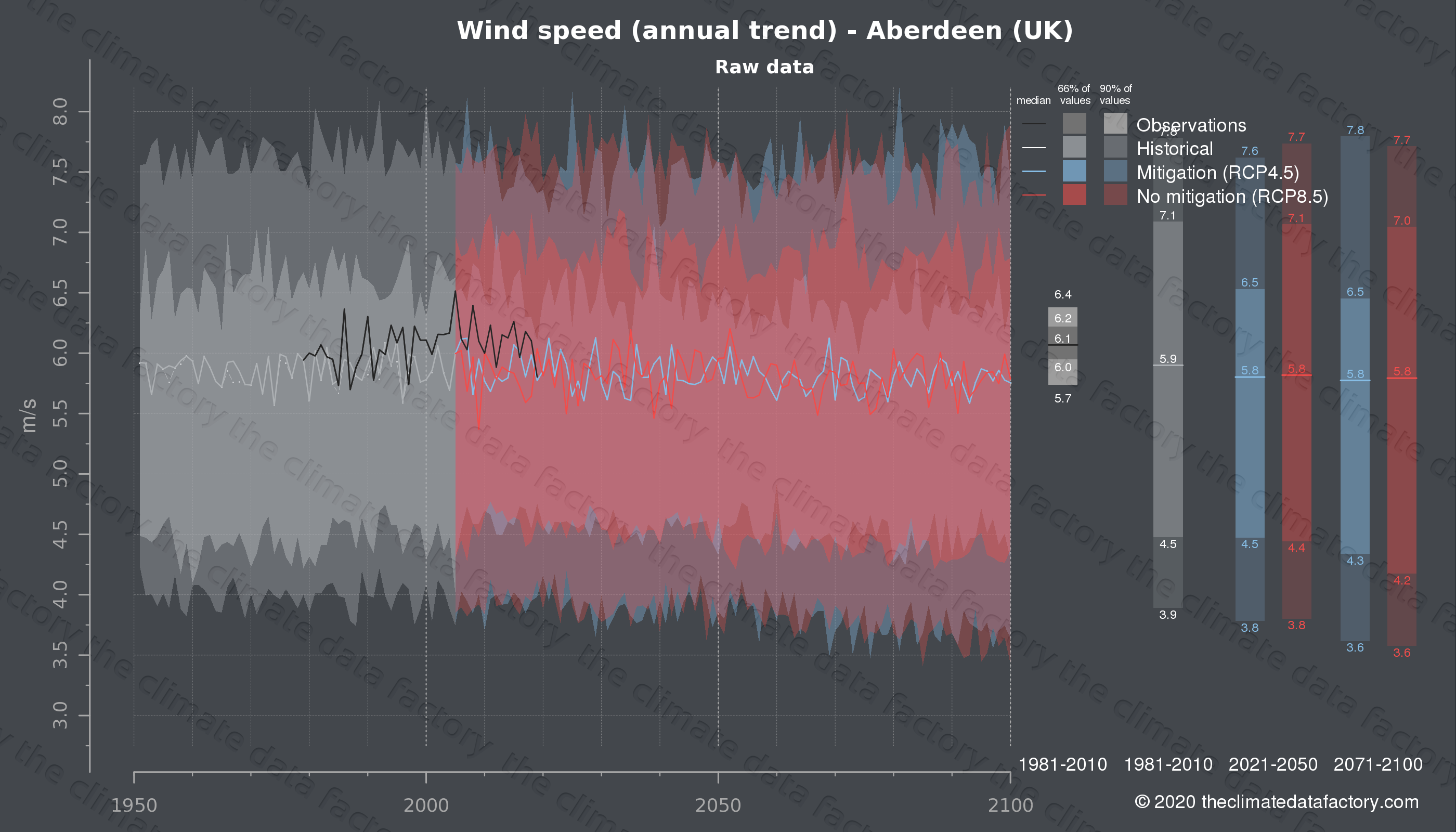 Graphic of projected wind speed for Aberdeen (UK) under two climate change mitigation policy scenarios (RCP4.5, RCP8.5). Represented climate data are raw data from IPCC models. https://theclimatedatafactory.com