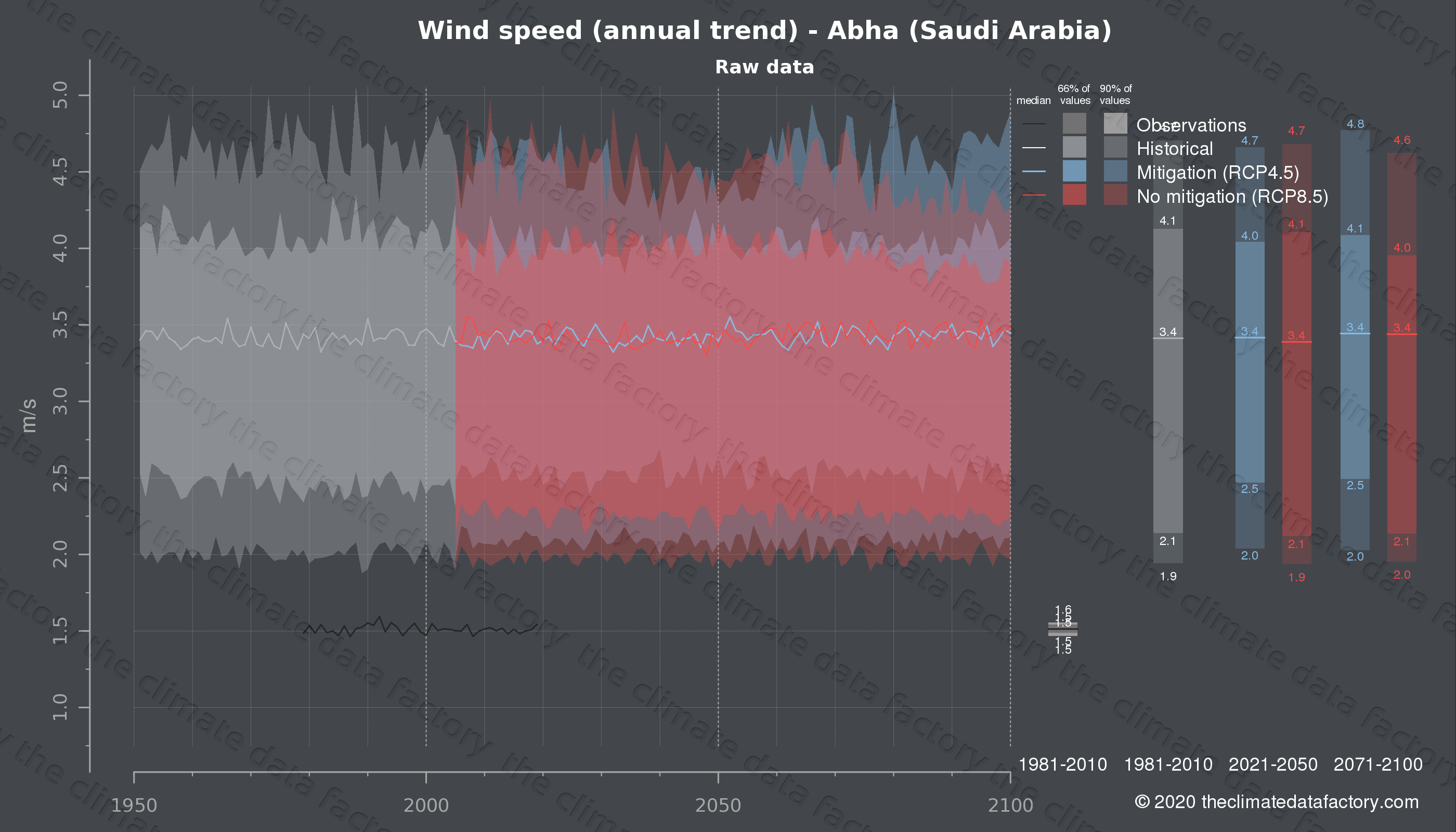 Graphic of projected wind speed for Abha (Saudi Arabia) under two climate change mitigation policy scenarios (RCP4.5, RCP8.5). Represented climate data are raw data from IPCC models. https://theclimatedatafactory.com