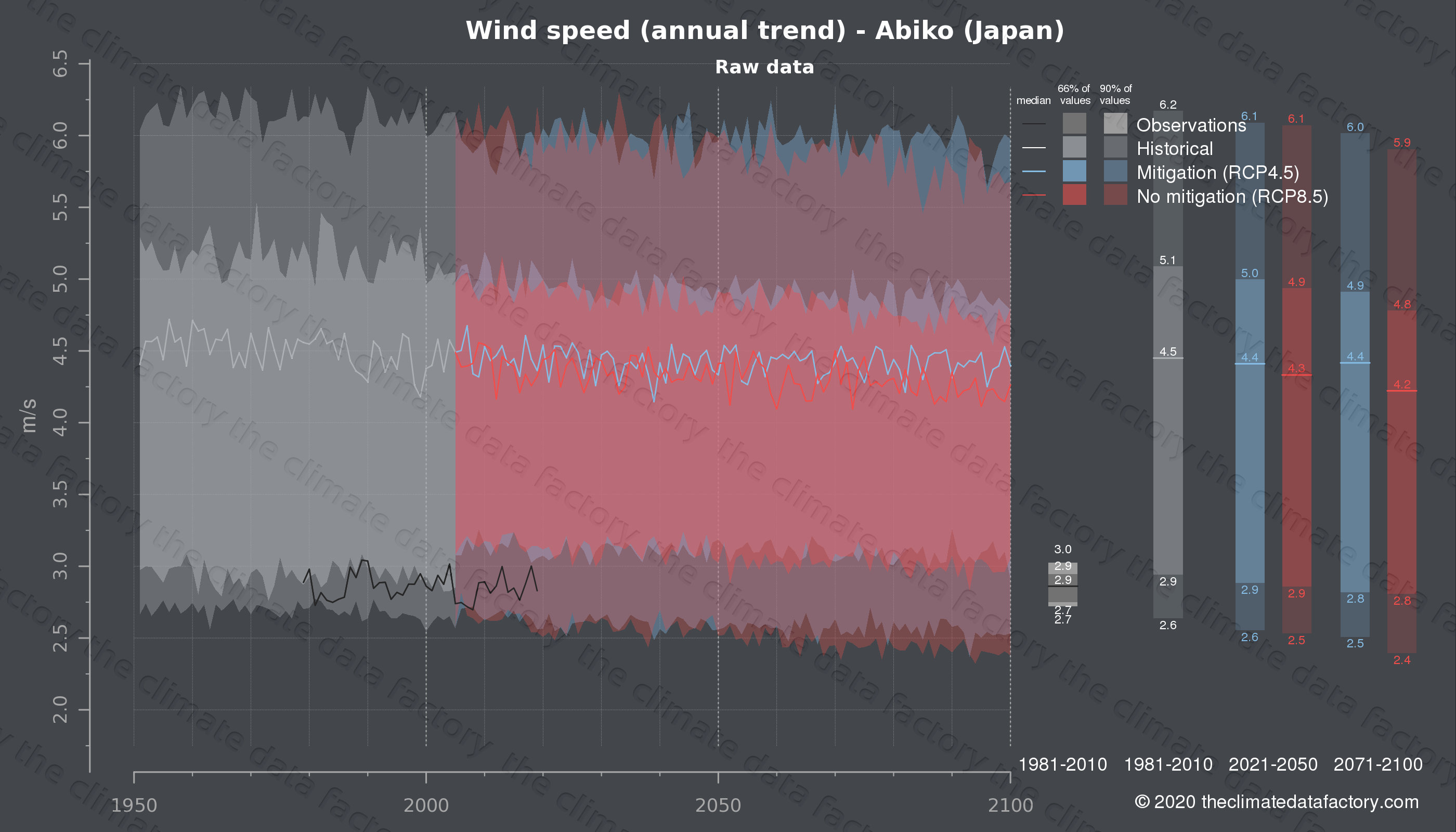 Graphic of projected wind speed for Abiko (Japan) under two climate change mitigation policy scenarios (RCP4.5, RCP8.5). Represented climate data are raw data from IPCC models. https://theclimatedatafactory.com