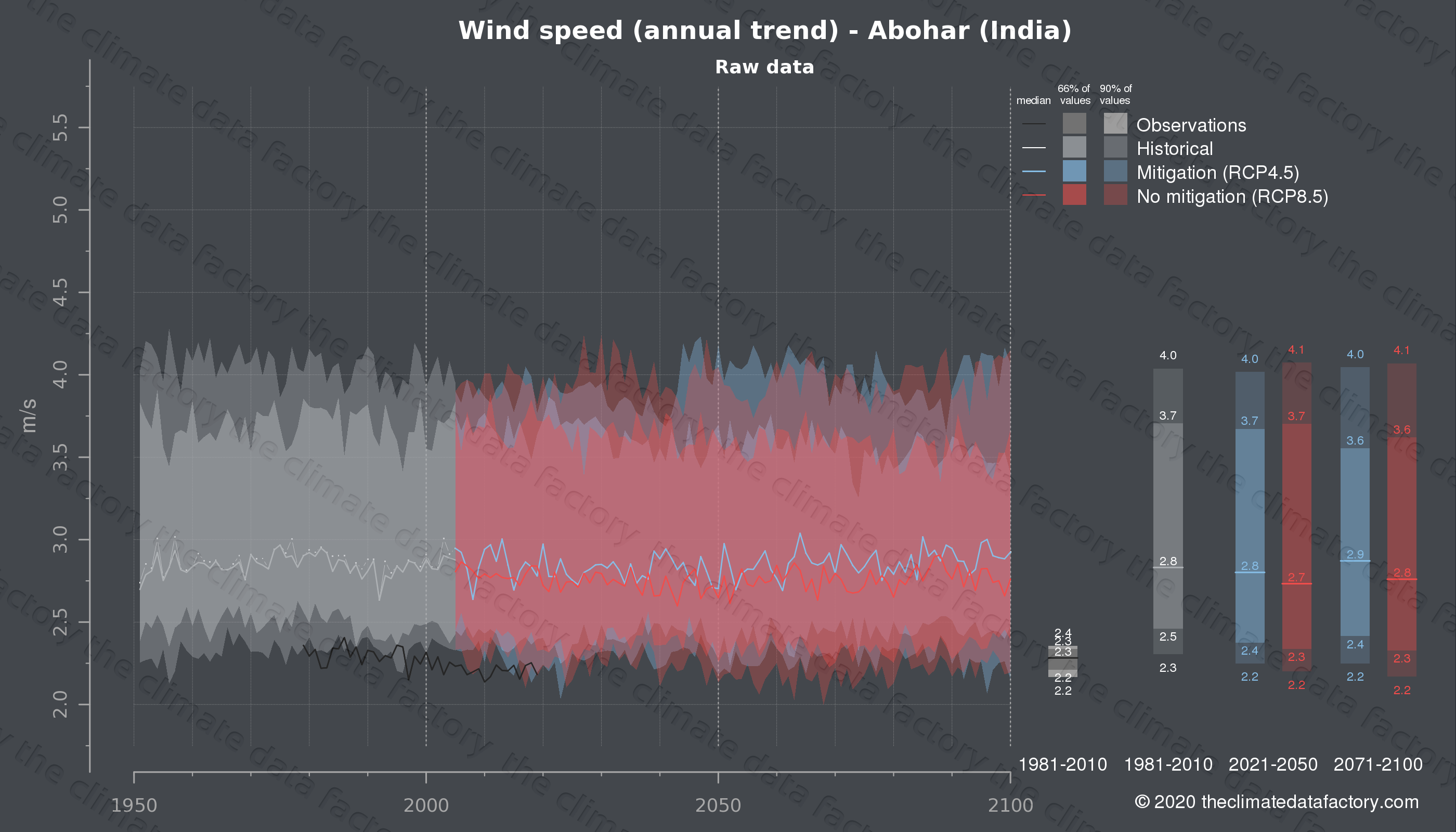 Graphic of projected wind speed for Abohar (India) under two climate change mitigation policy scenarios (RCP4.5, RCP8.5). Represented climate data are raw data from IPCC models. https://theclimatedatafactory.com