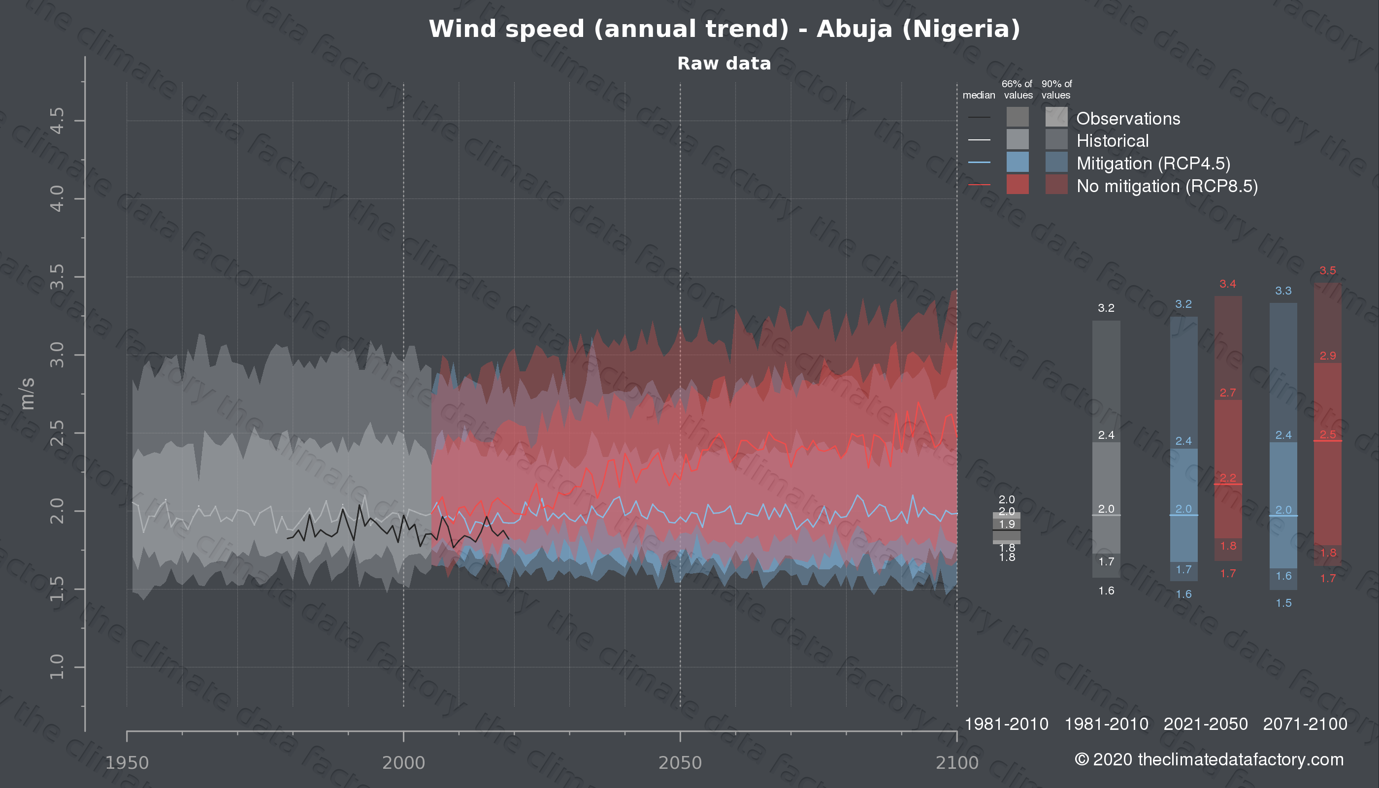 Graphic of projected wind speed for Abuja (Nigeria) under two climate change mitigation policy scenarios (RCP4.5, RCP8.5). Represented climate data are raw data from IPCC models. https://theclimatedatafactory.com
