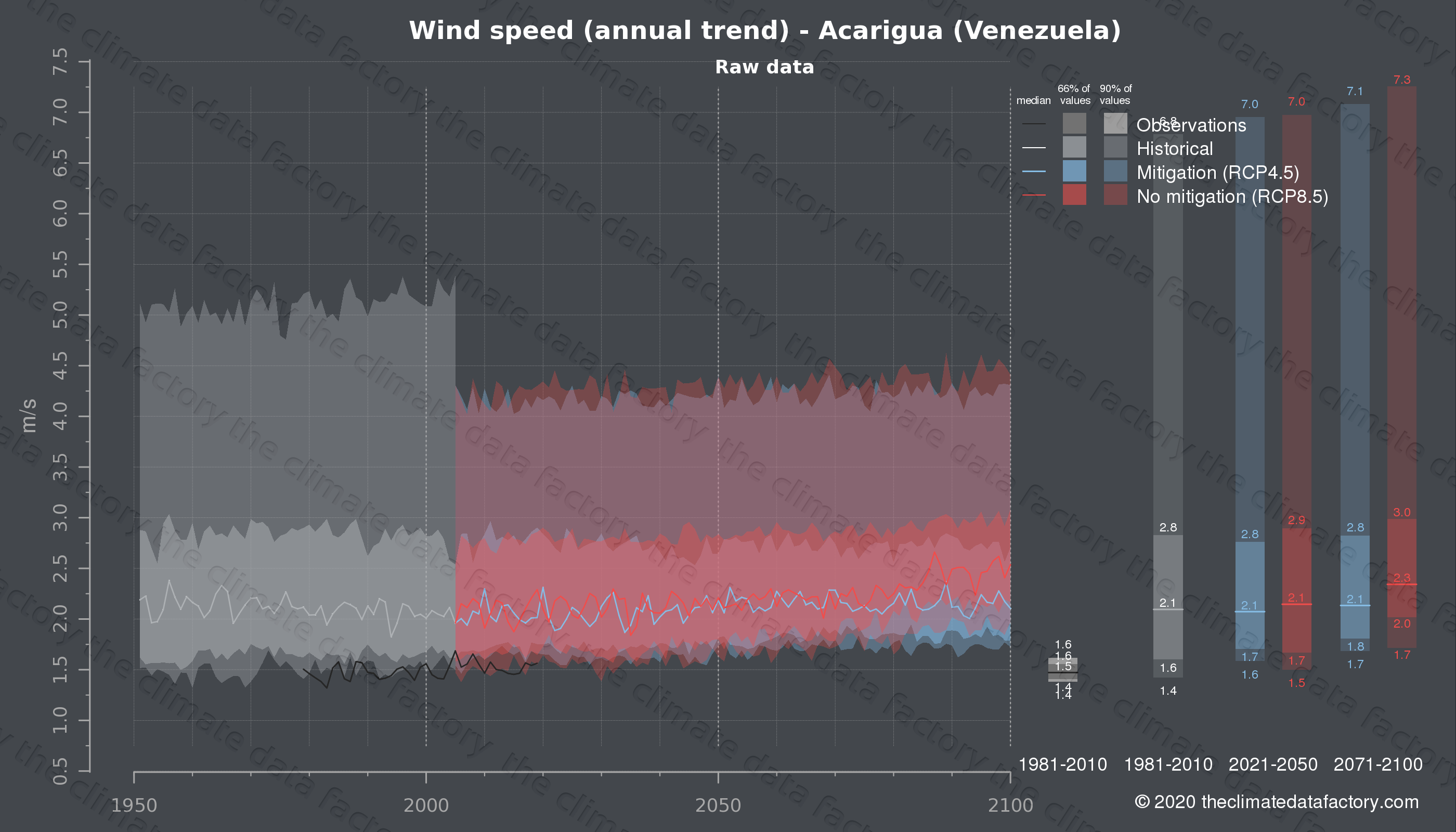 Graphic of projected wind speed for Acarigua (Venezuela) under two climate change mitigation policy scenarios (RCP4.5, RCP8.5). Represented climate data are raw data from IPCC models. https://theclimatedatafactory.com