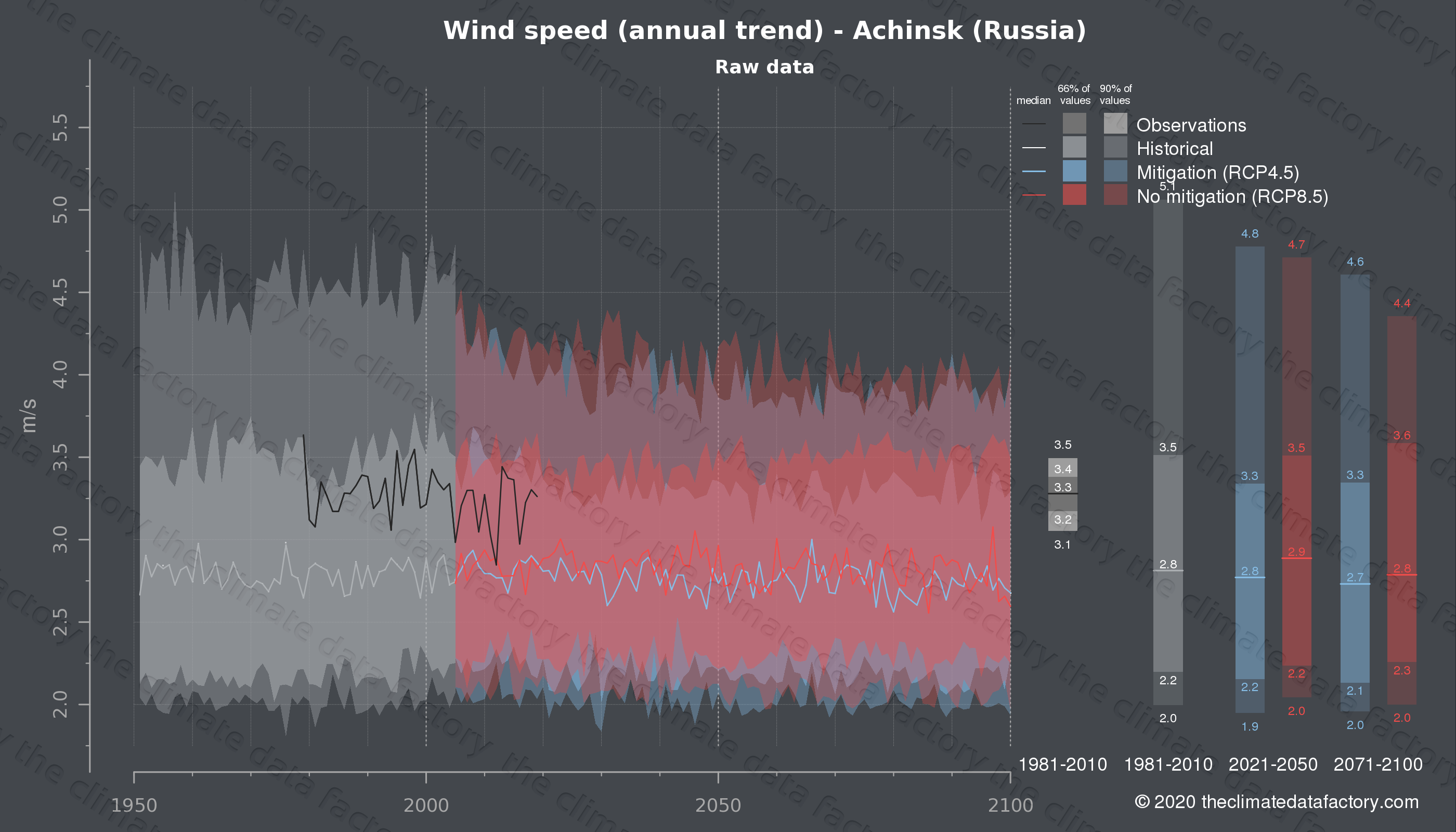 Graphic of projected wind speed for Achinsk (Russia) under two climate change mitigation policy scenarios (RCP4.5, RCP8.5). Represented climate data are raw data from IPCC models. https://theclimatedatafactory.com