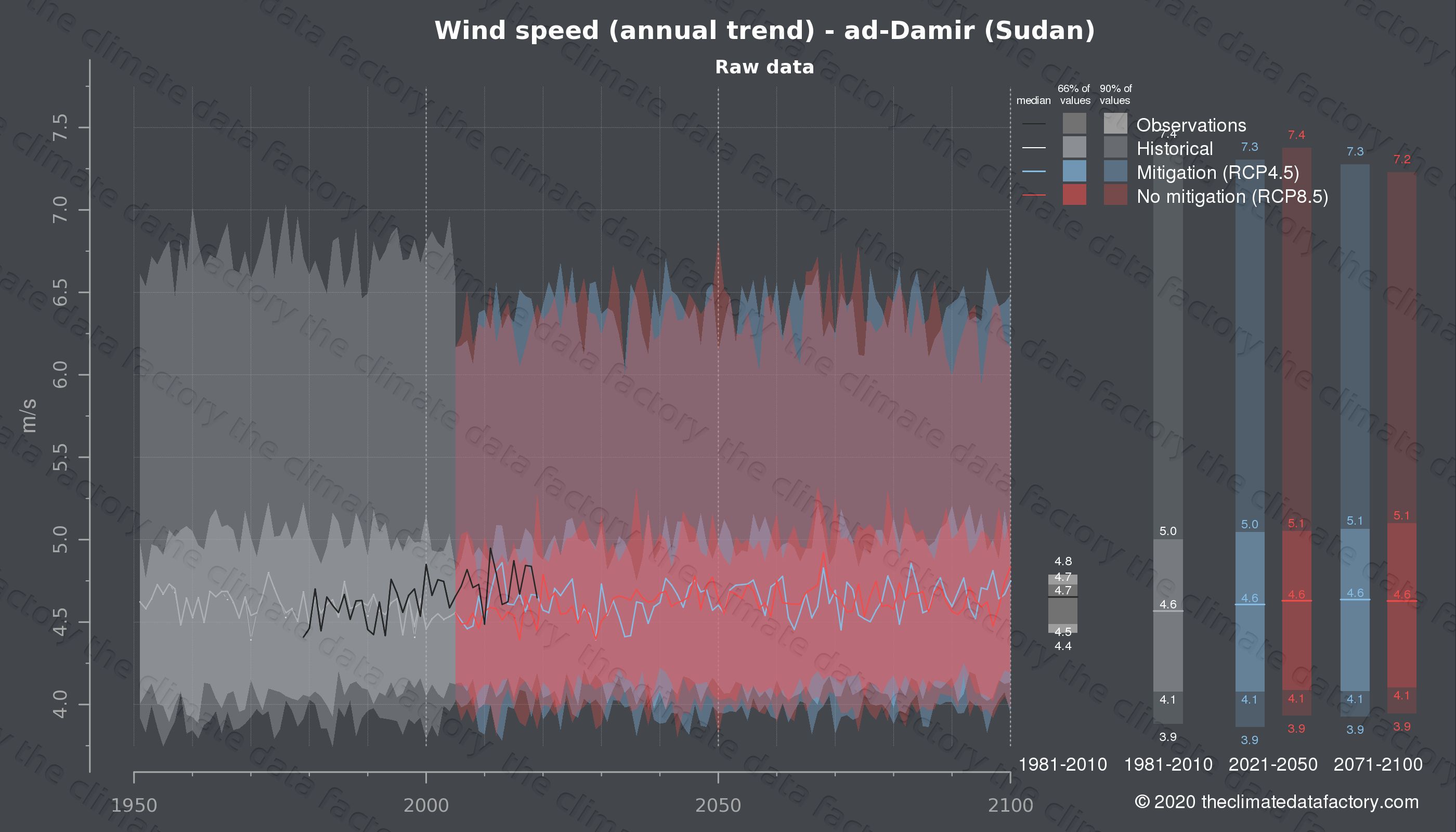 Graphic of projected wind speed for ad-Damir (Sudan) under two climate change mitigation policy scenarios (RCP4.5, RCP8.5). Represented climate data are raw data from IPCC models. https://theclimatedatafactory.com