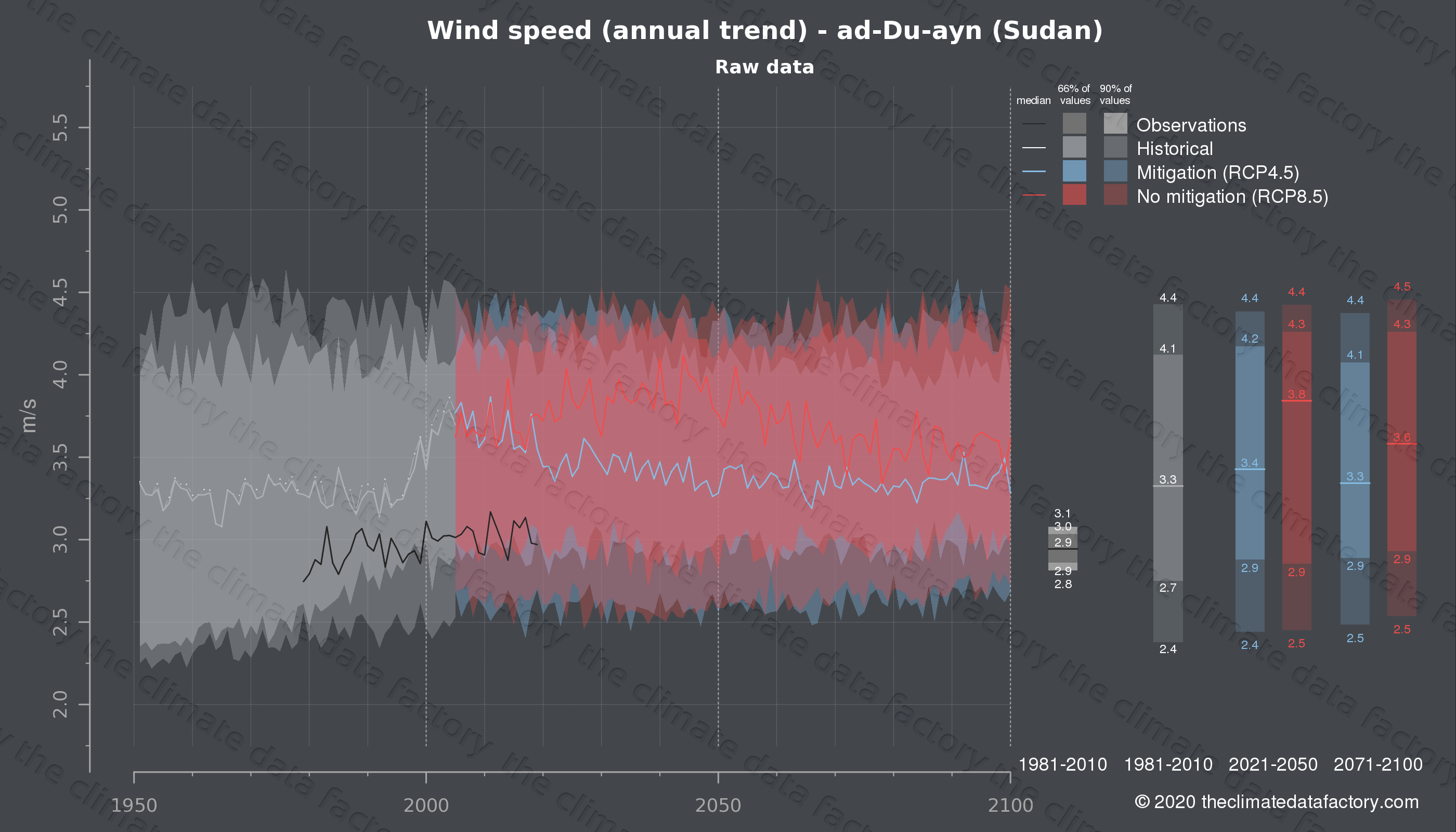 Graphic of projected wind speed for ad-Du-ayn (Sudan) under two climate change mitigation policy scenarios (RCP4.5, RCP8.5). Represented climate data are raw data from IPCC models. https://theclimatedatafactory.com