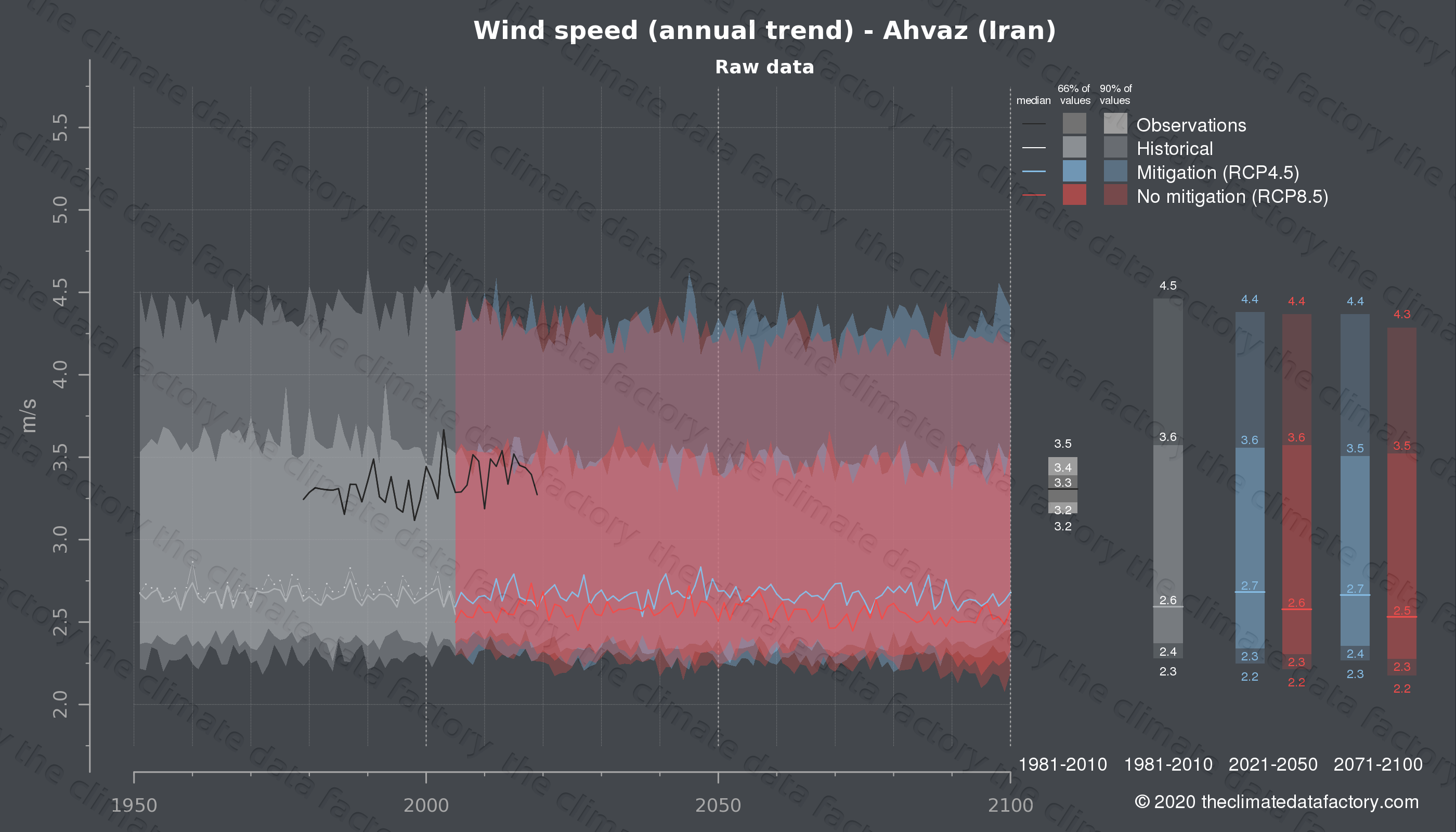 Graphic of projected wind speed for Ahvaz (Iran) under two climate change mitigation policy scenarios (RCP4.5, RCP8.5). Represented climate data are raw data from IPCC models. https://theclimatedatafactory.com